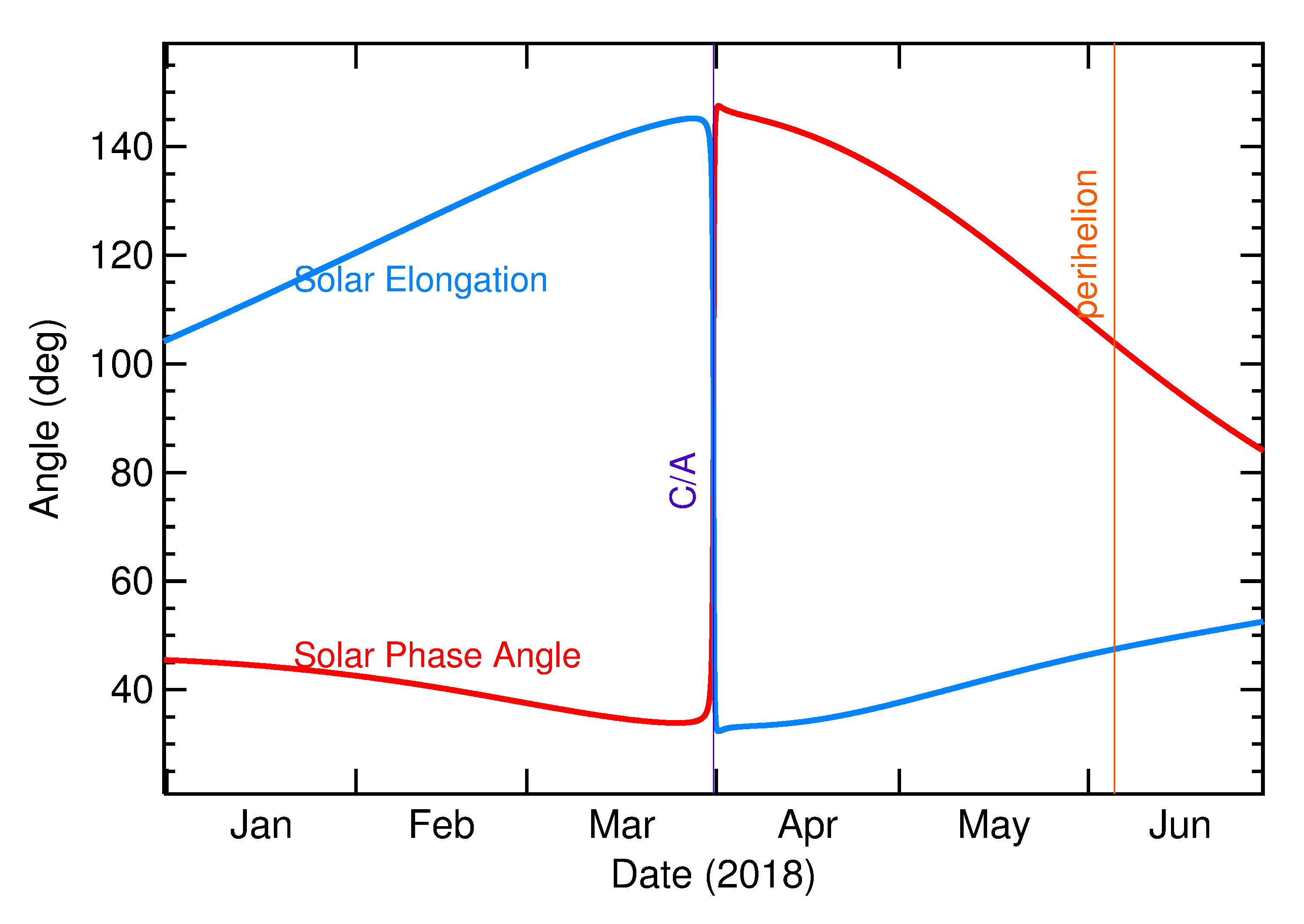 Solar Elongation and Solar Phase Angle of 2018 FK5 in the months around closest approach