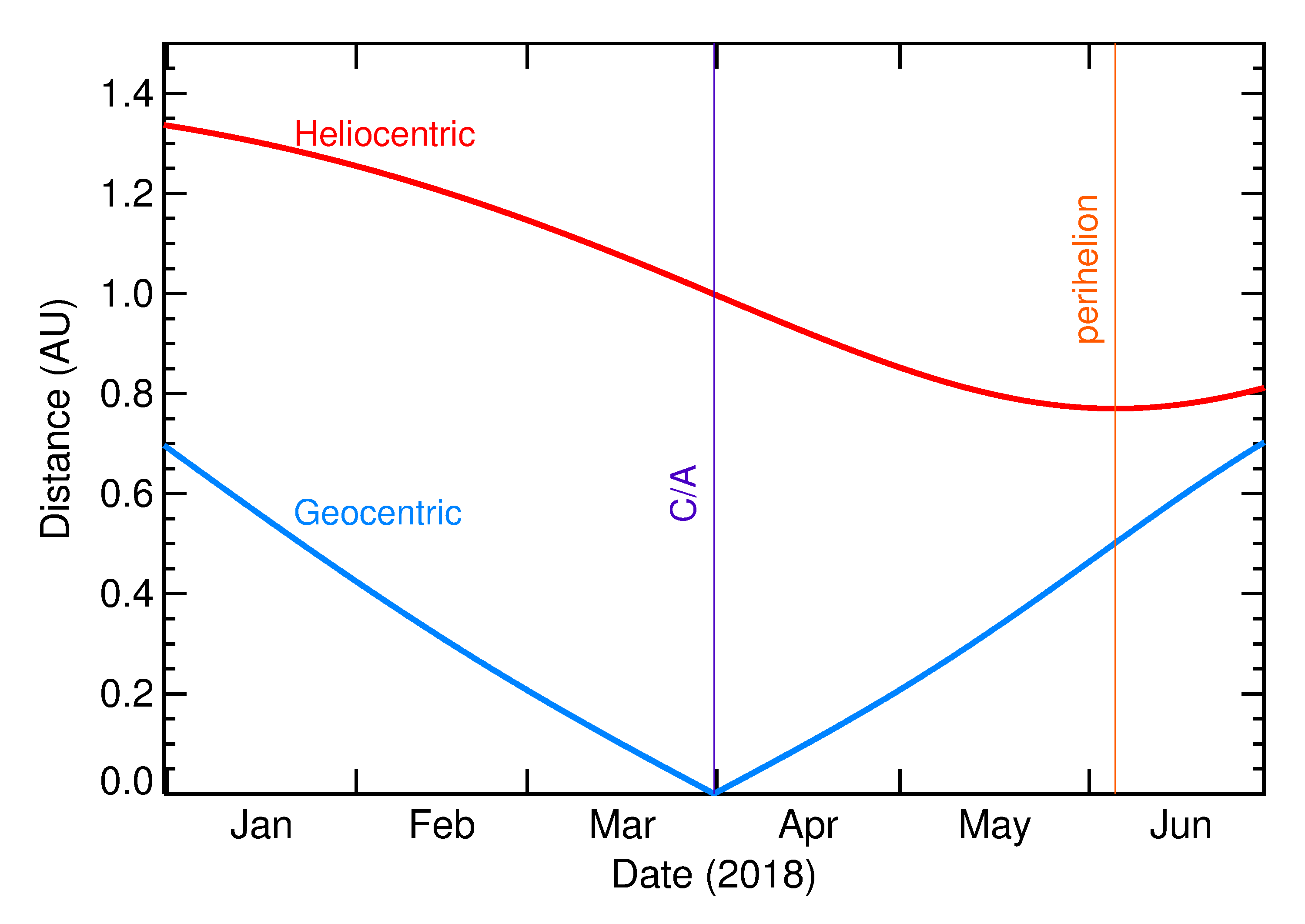 Heliocentric and Geocentric Distances of 2018 FK5 in the months around closest approach