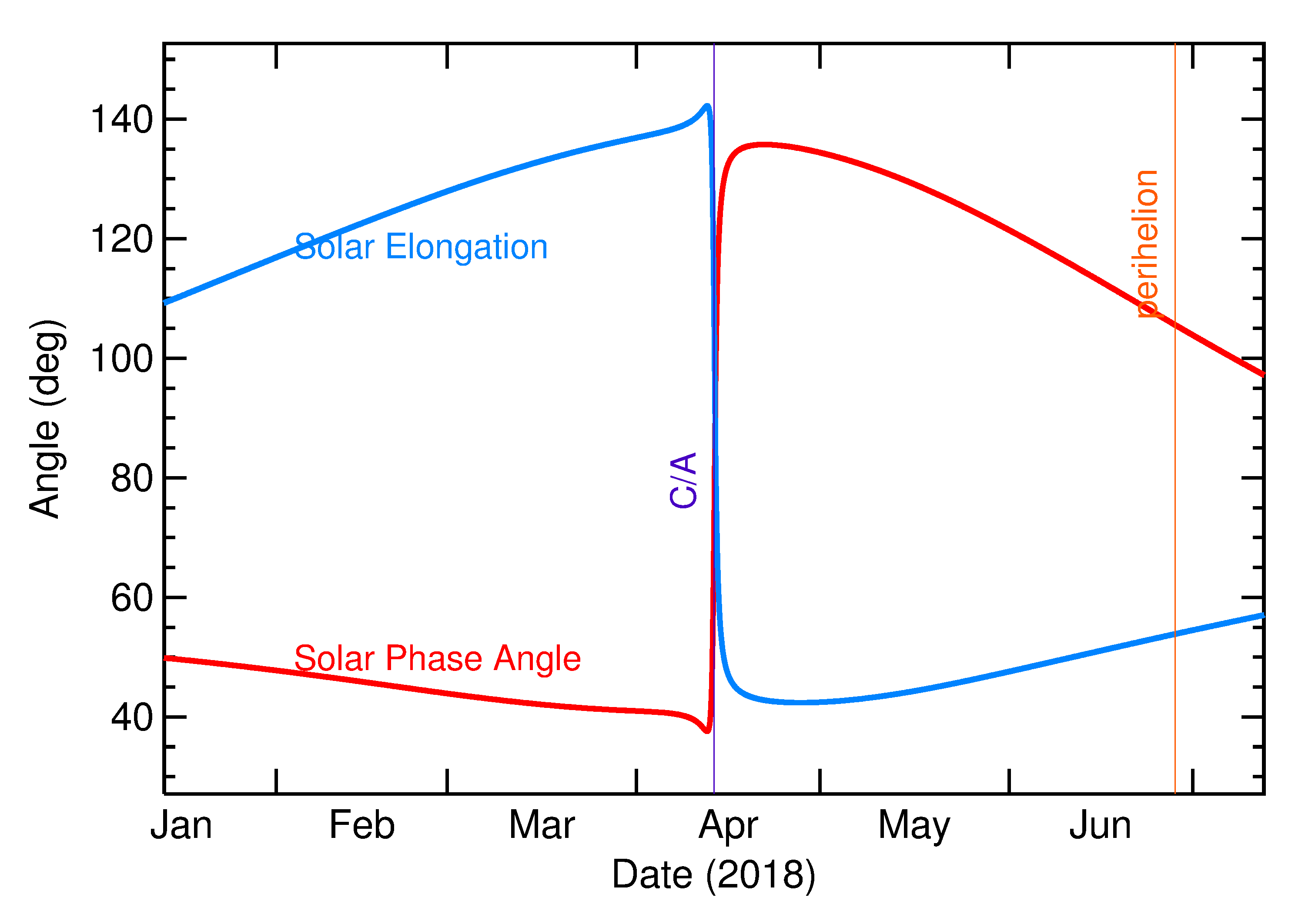 Solar Elongation and Solar Phase Angle of 2018 GD2 in the months around closest approach