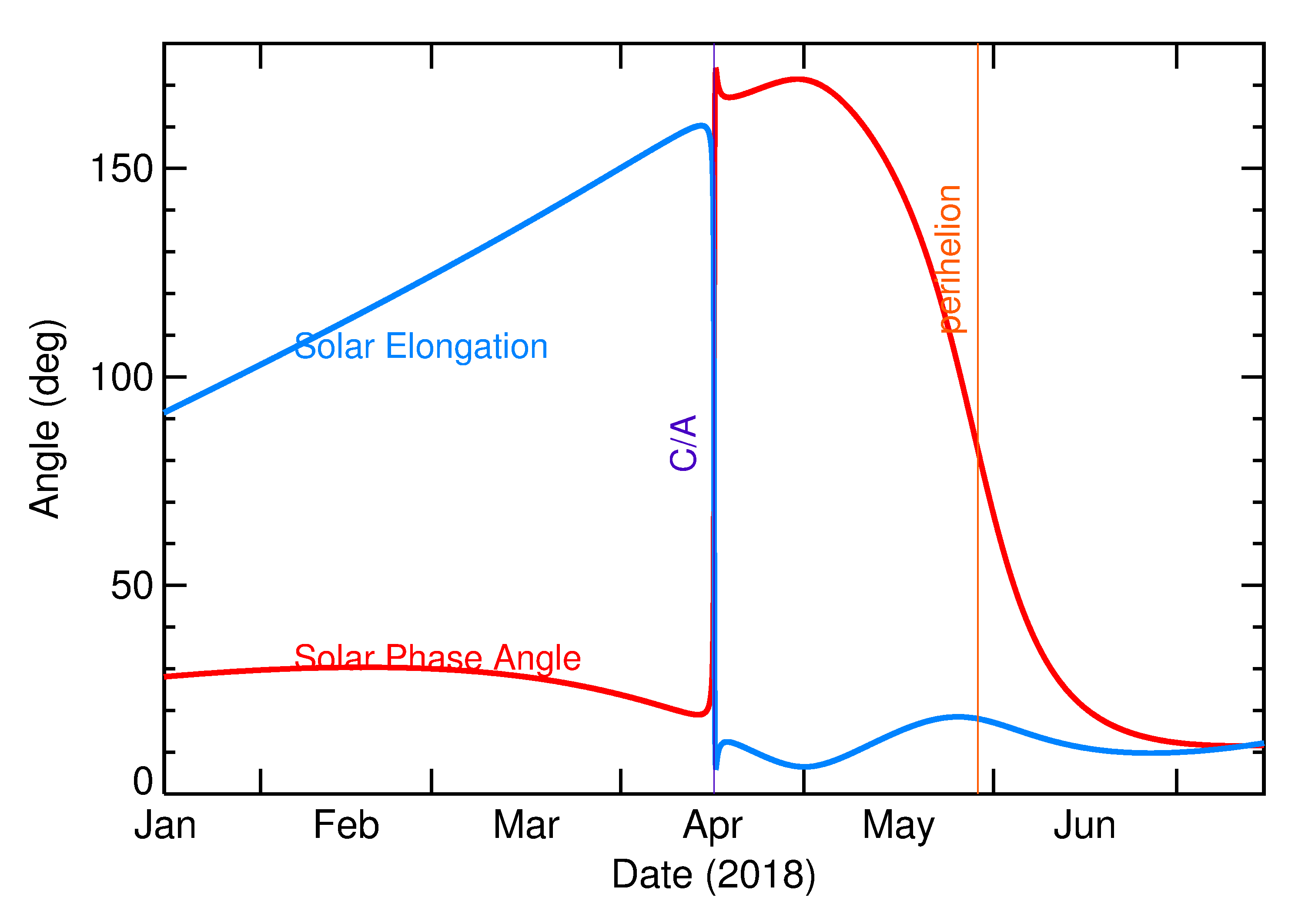 Solar Elongation and Solar Phase Angle of 2018 GE3 in the months around closest approach