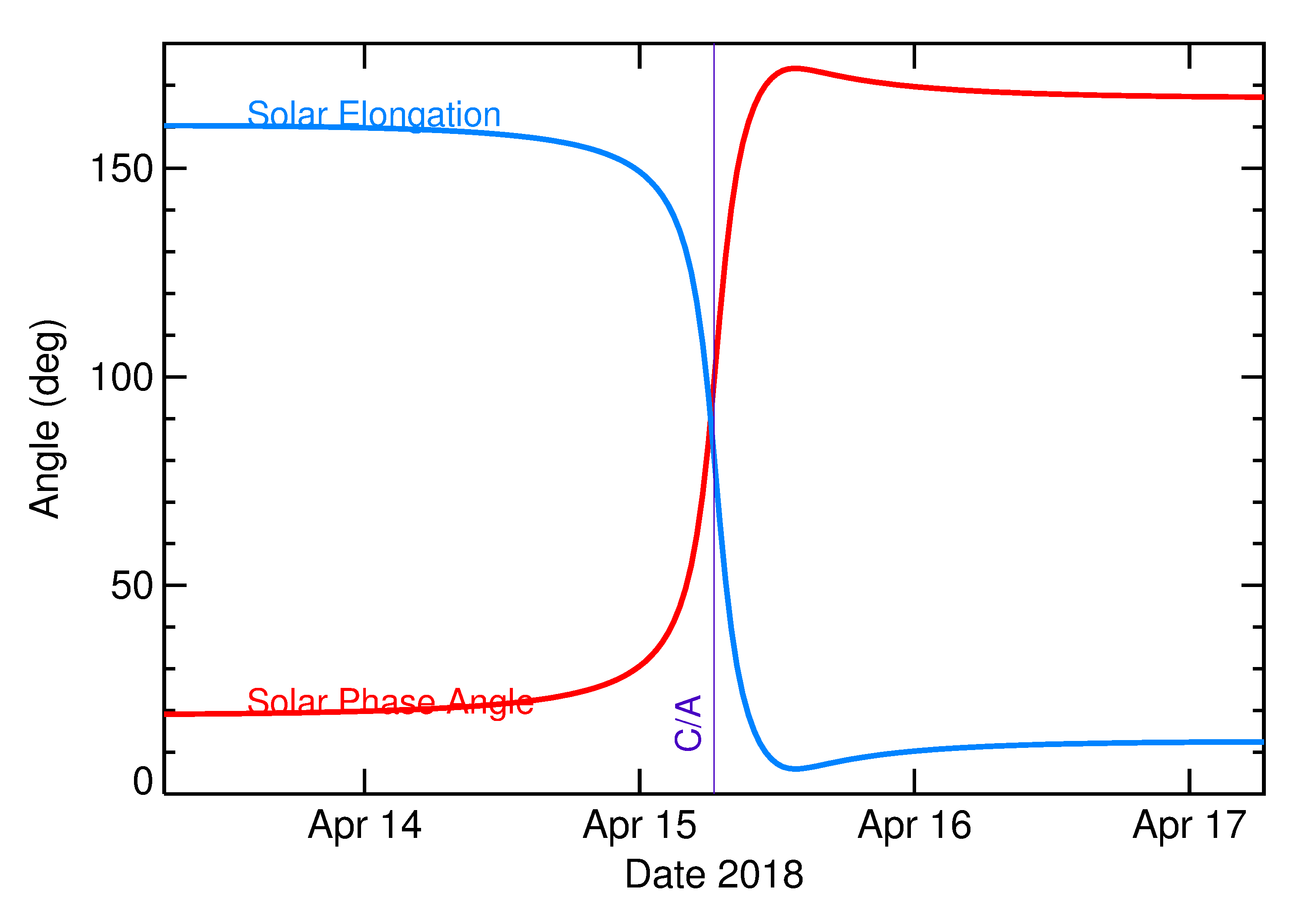 Solar Elongation and Solar Phase Angle of 2018 GE3 in the days around closest approach