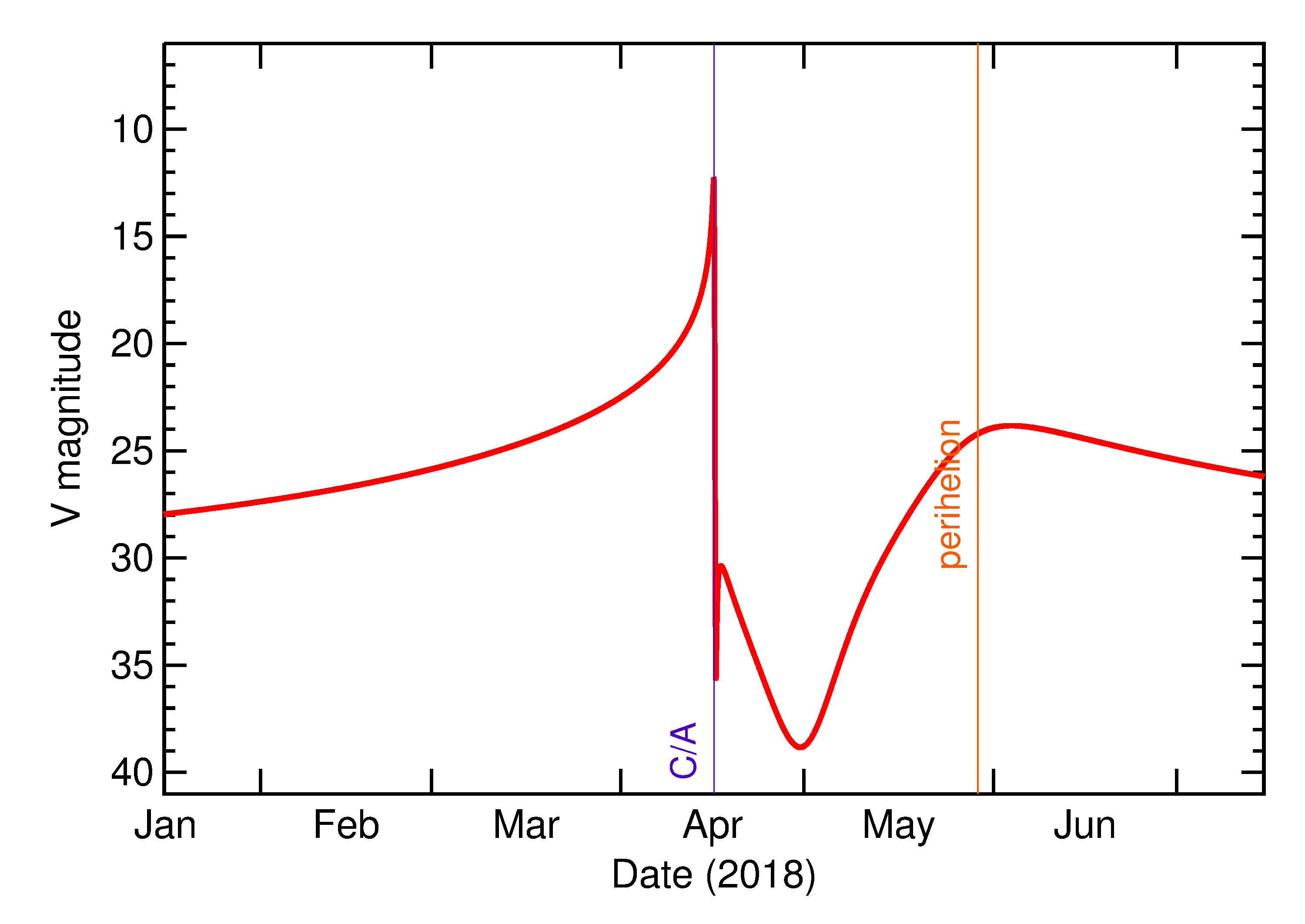 Predicted Brightness of 2018 GE3 in the months around closest approach