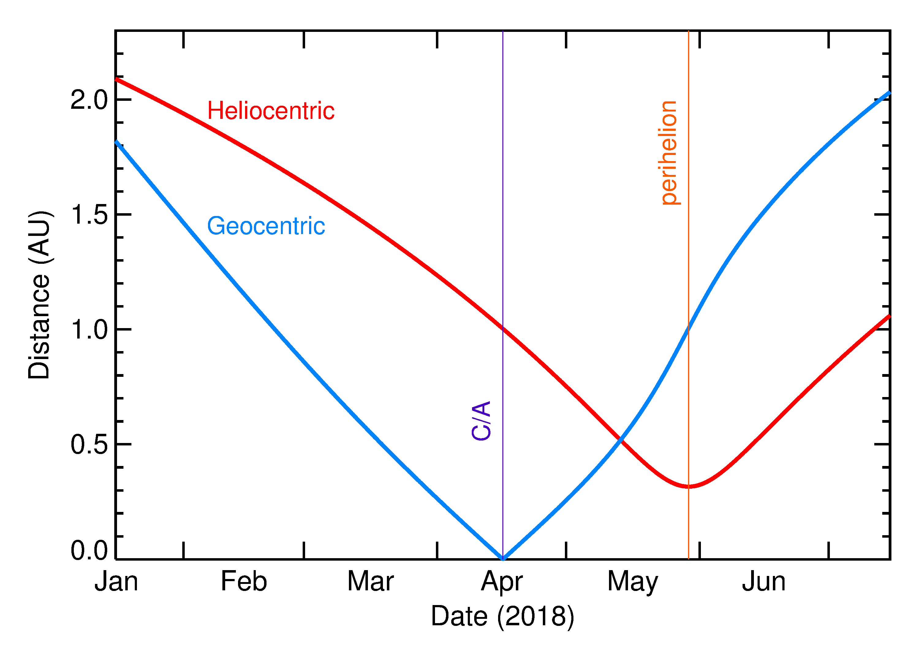 Heliocentric and Geocentric Distances of 2018 GE3 in the months around closest approach