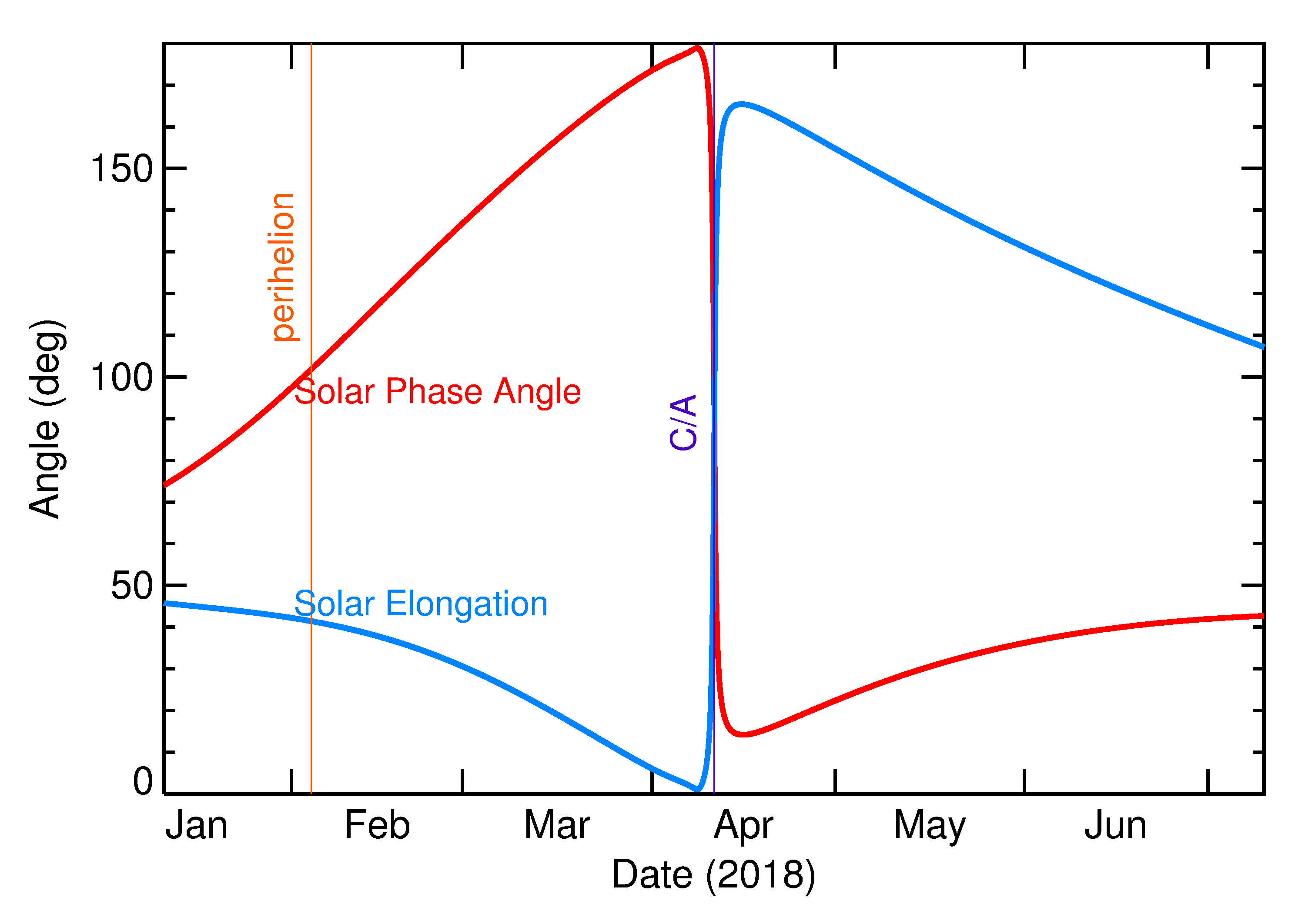 Solar Elongation and Solar Phase Angle of 2018 GY3 in the months around closest approach