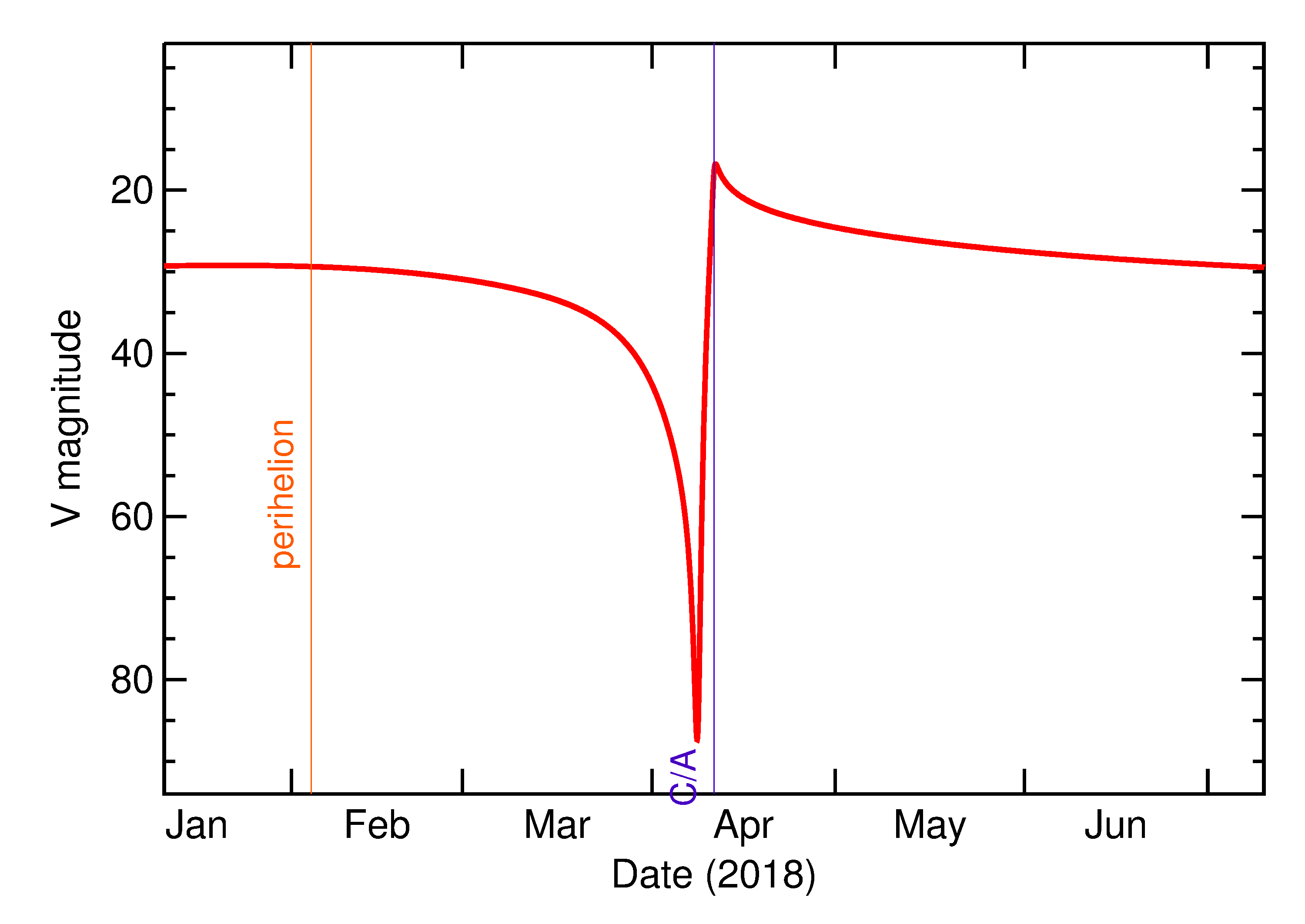 Predicted Brightness of 2018 GY3 in the months around closest approach