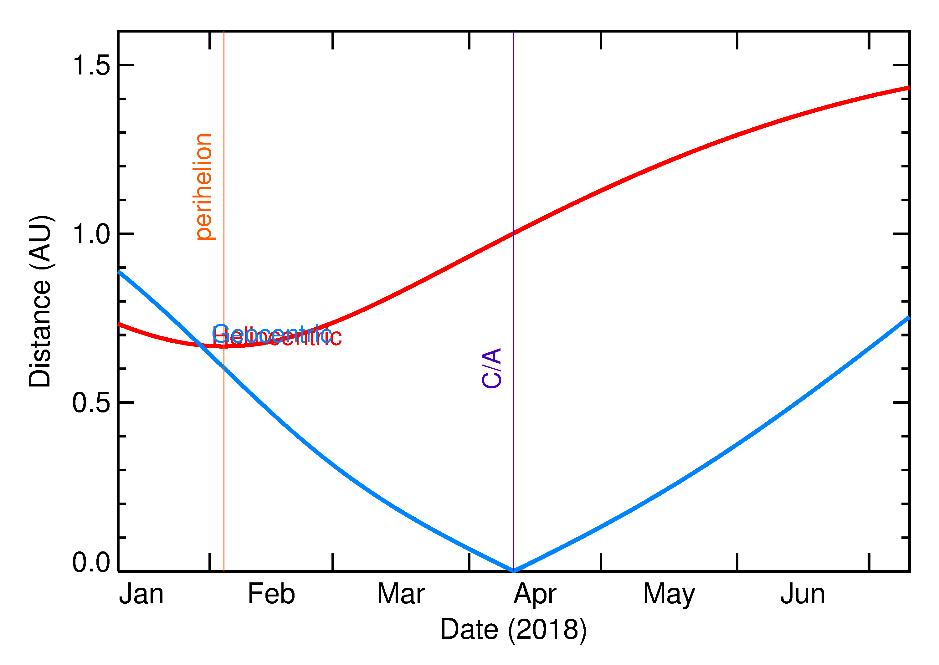 Heliocentric and Geocentric Distances of 2018 GY3 in the months around closest approach