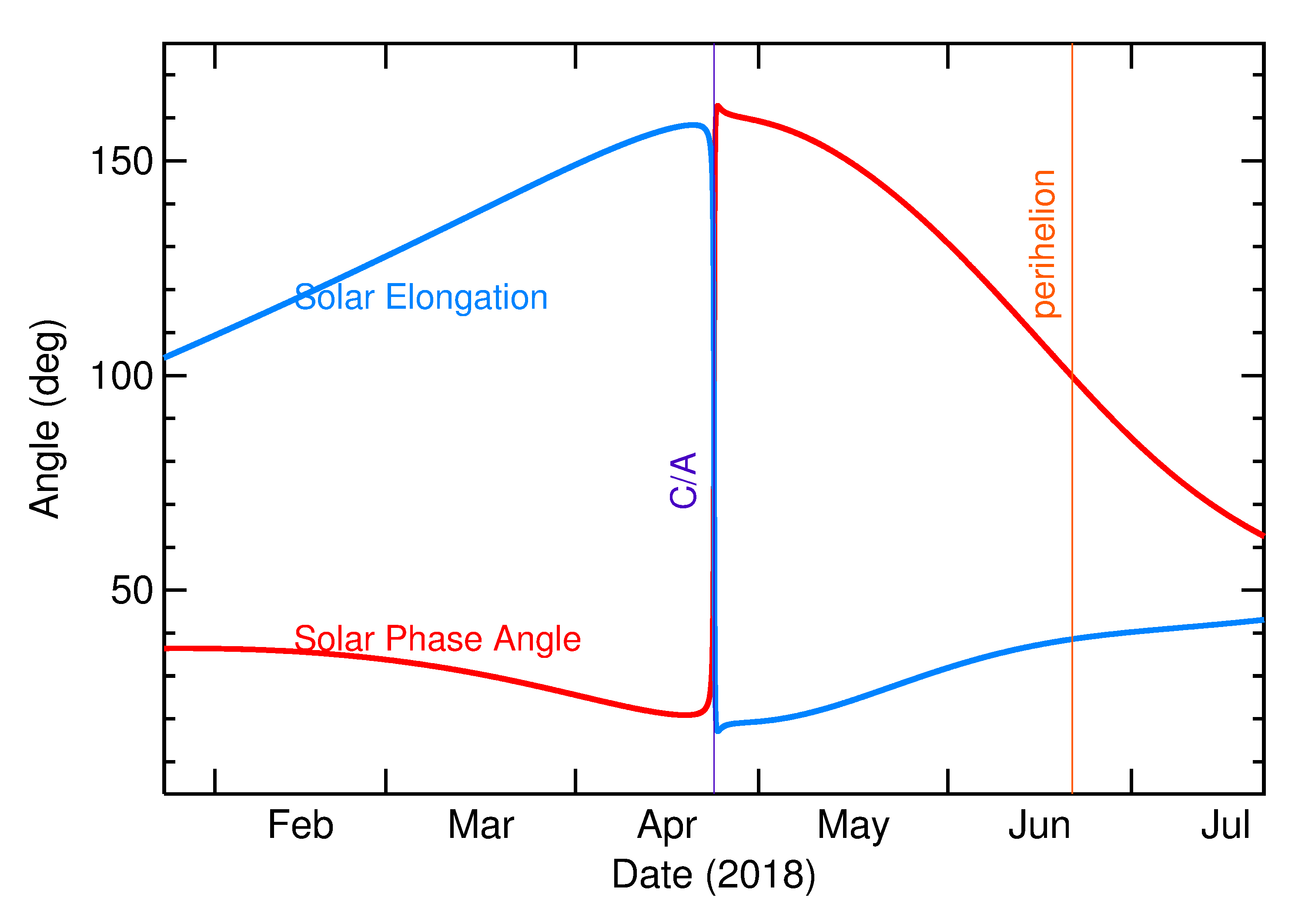 Solar Elongation and Solar Phase Angle of 2018 HV in the months around closest approach