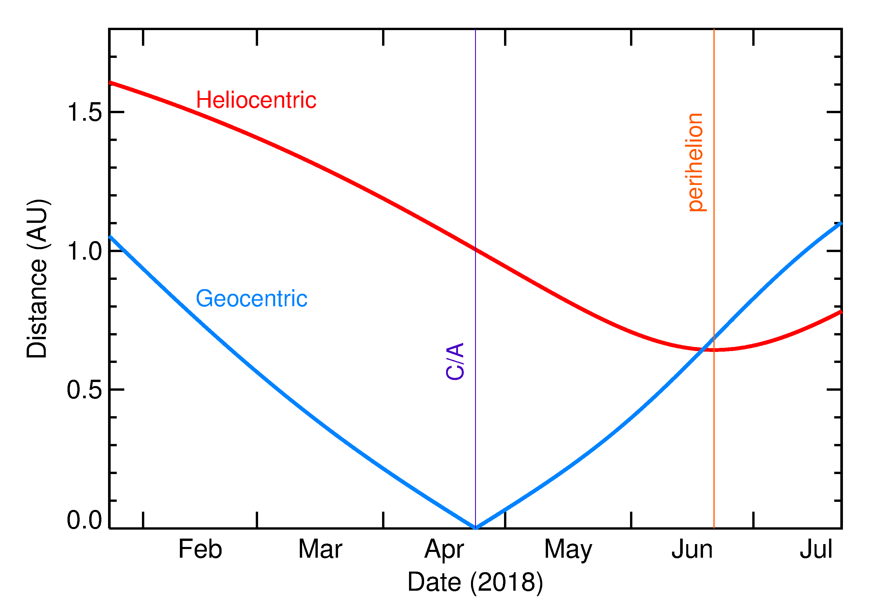 Heliocentric and Geocentric Distances of 2018 HV in the months around closest approach