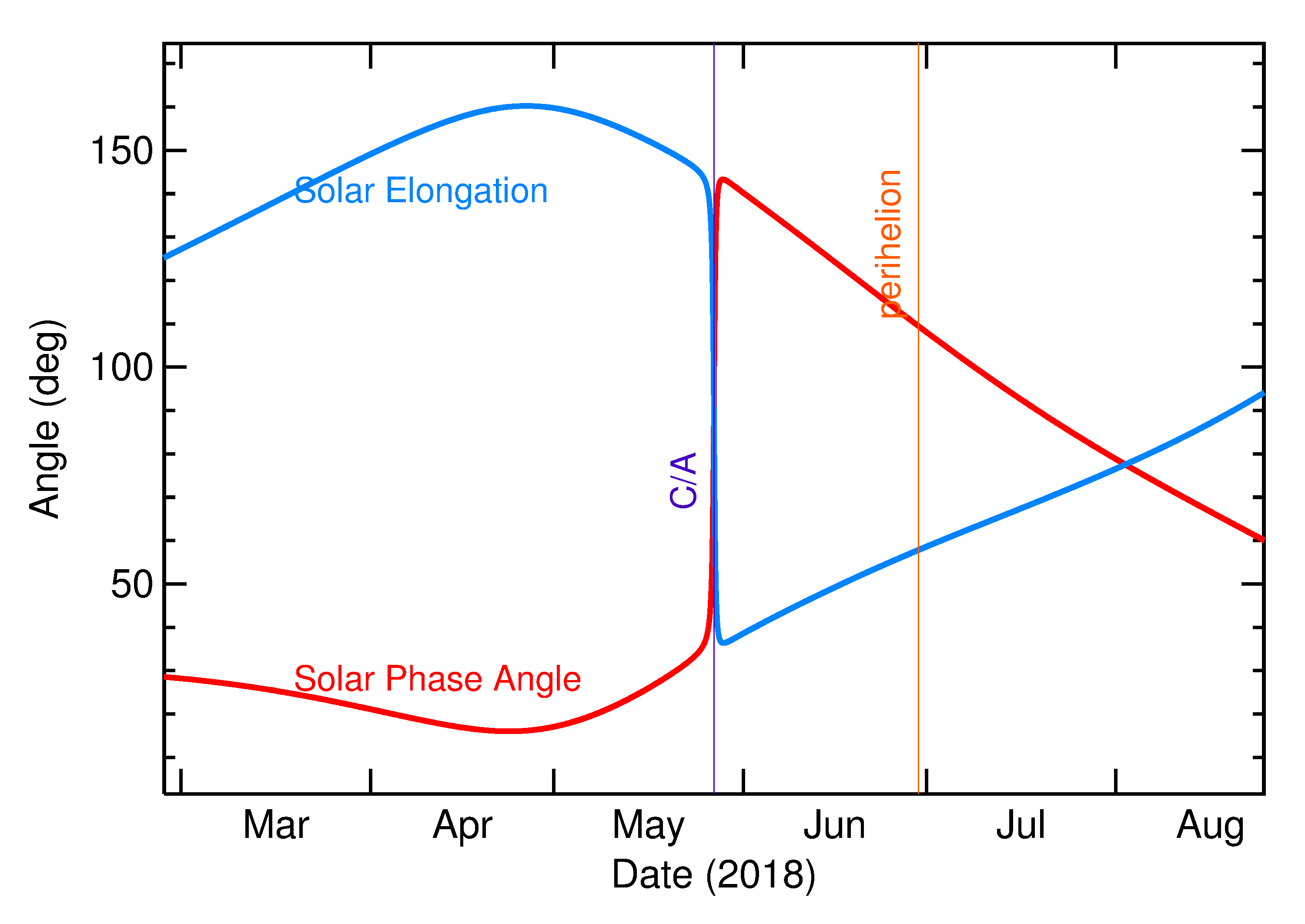 Solar Elongation and Solar Phase Angle of 2018 KY2 in the months around closest approach