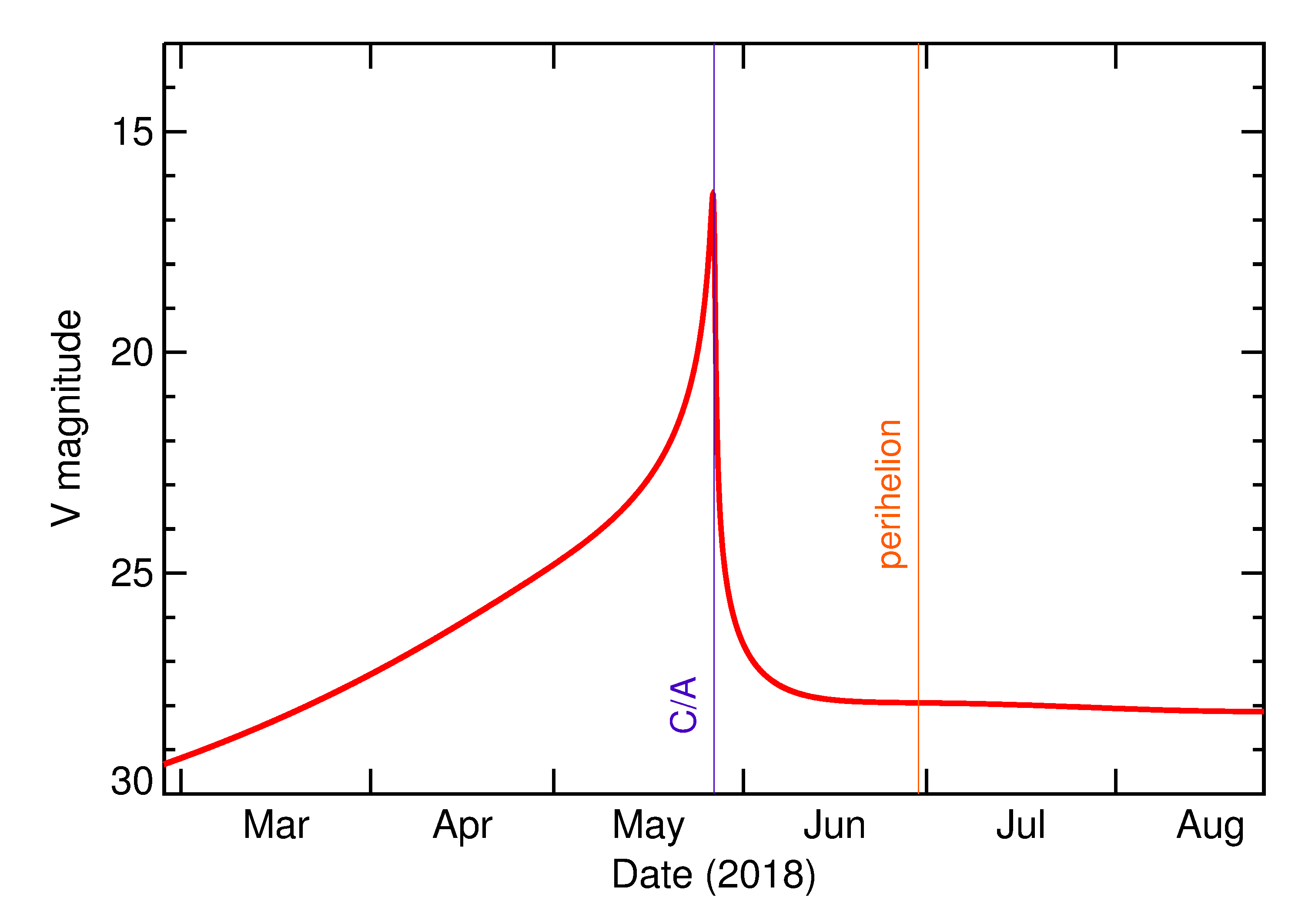 Predicted Brightness of 2018 KY2 in the months around closest approach