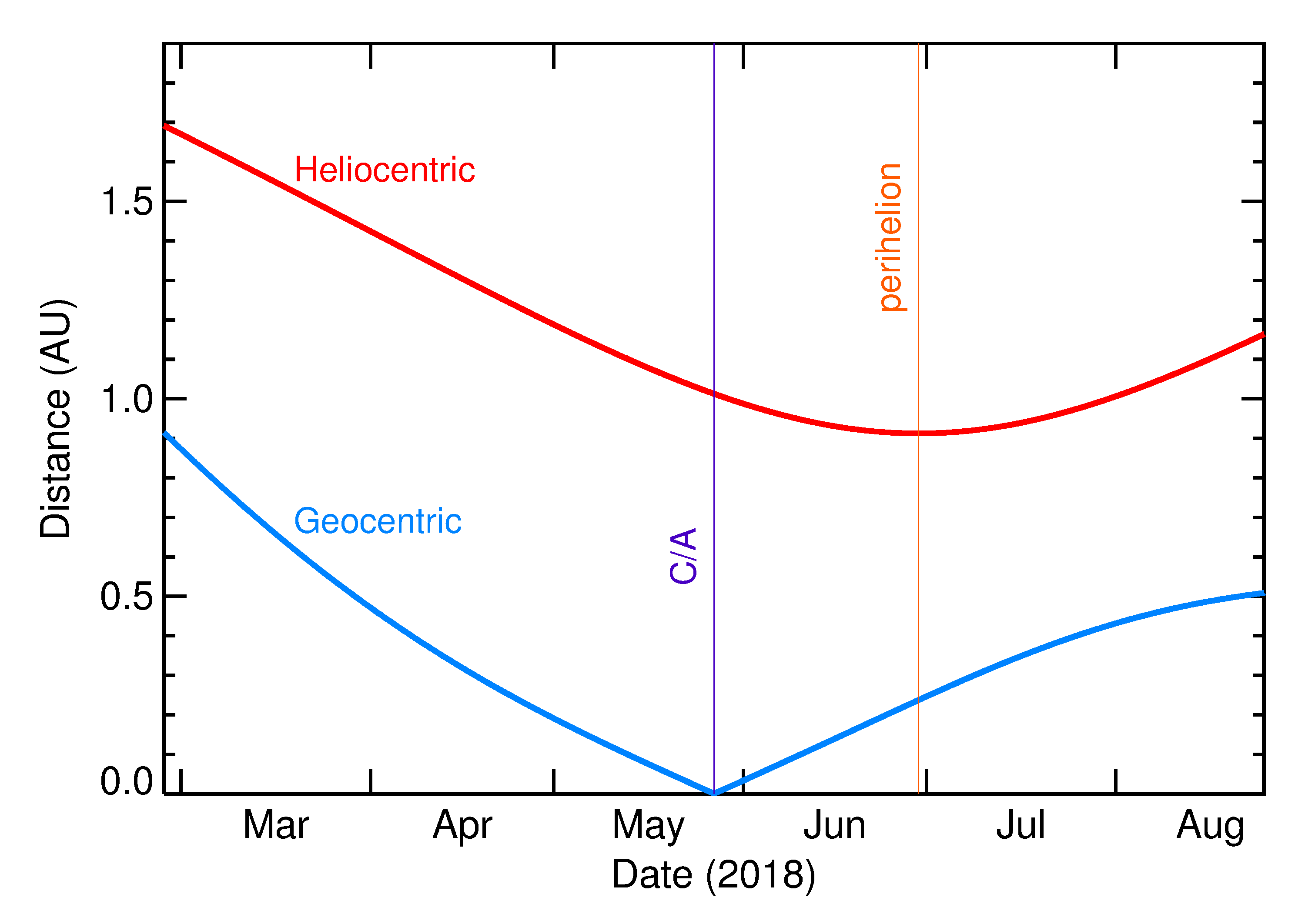Heliocentric and Geocentric Distances of 2018 KY2 in the months around closest approach