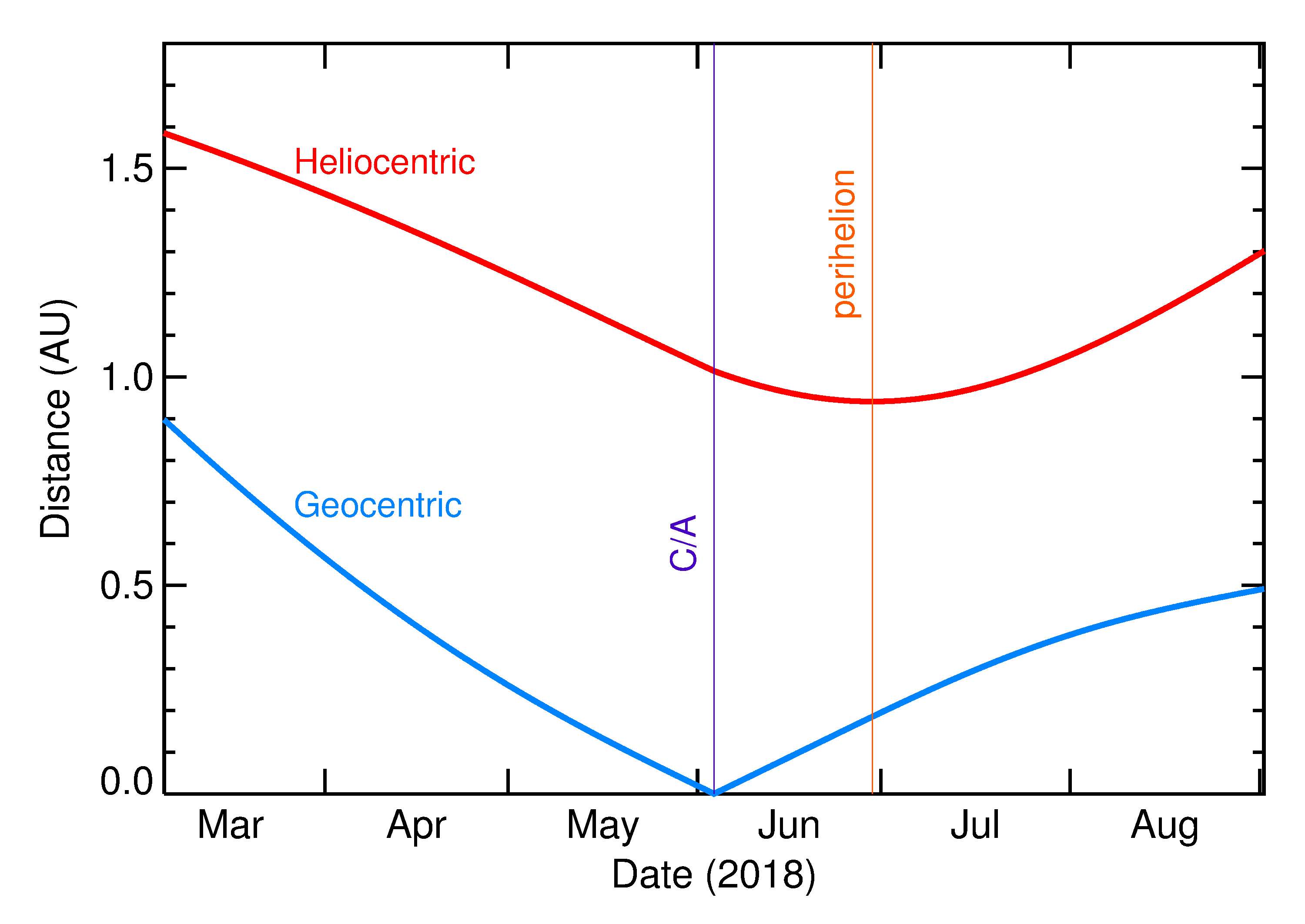 Heliocentric and Geocentric Distances of 2018 LA in the months around closest approach