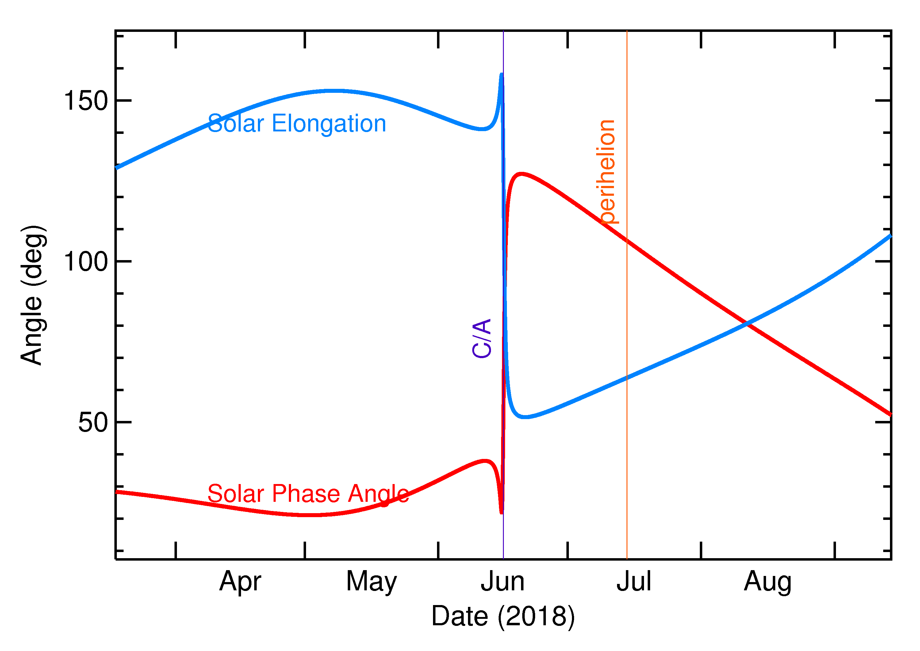 Solar Elongation and Solar Phase Angle of 2018 LV3 in the months around closest approach