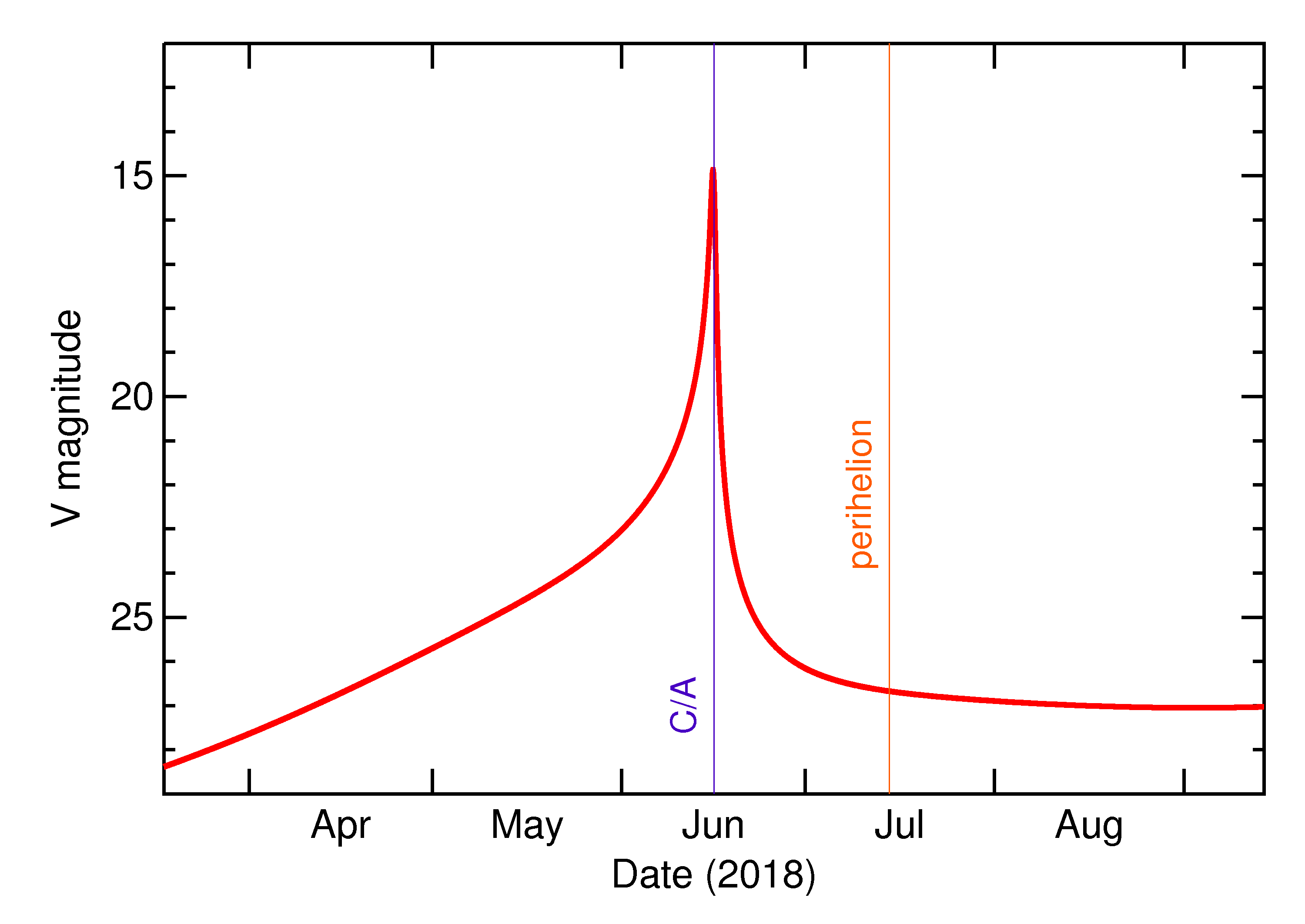 Predicted Brightness of 2018 LV3 in the months around closest approach