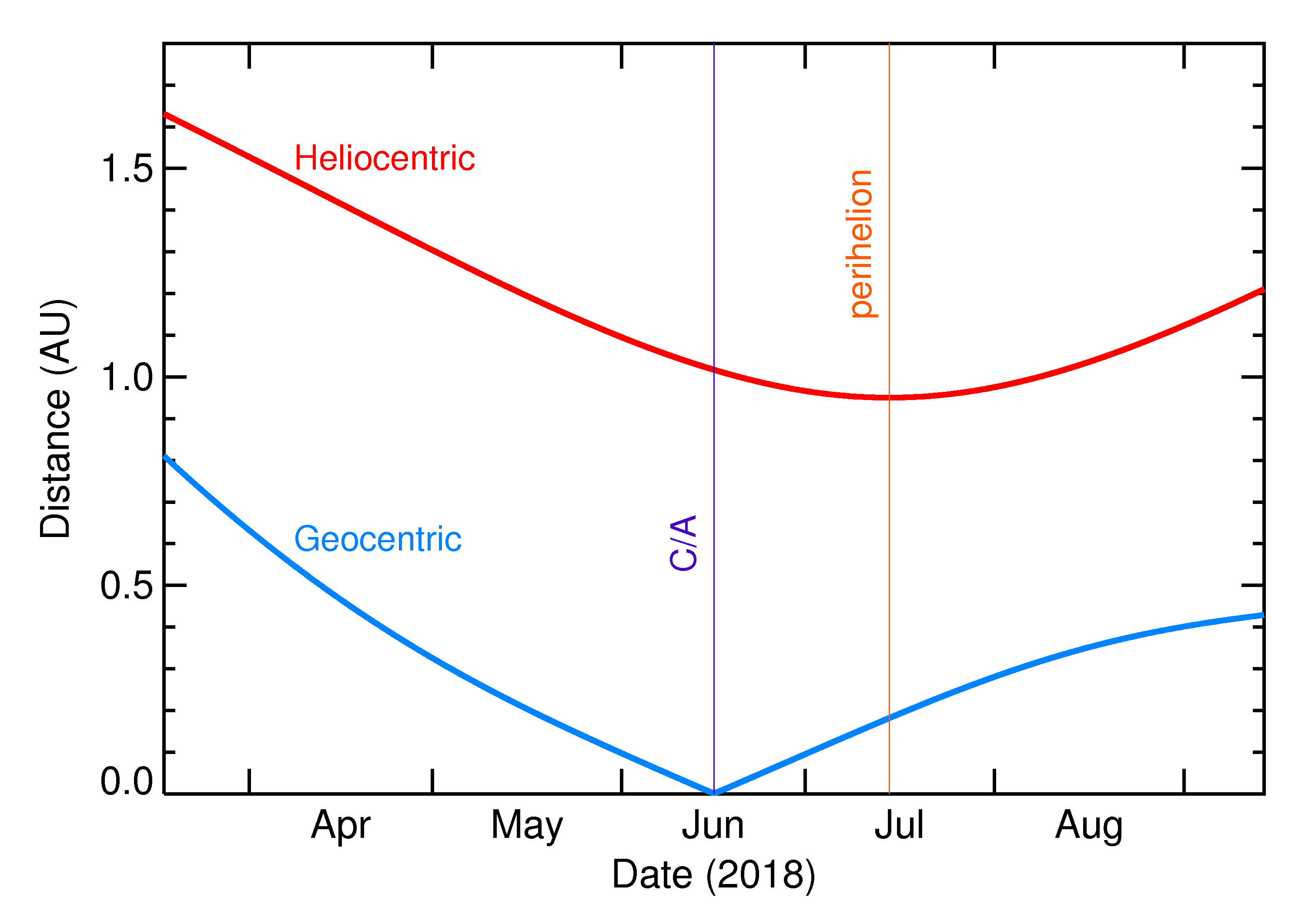 Heliocentric and Geocentric Distances of 2018 LV3 in the months around closest approach