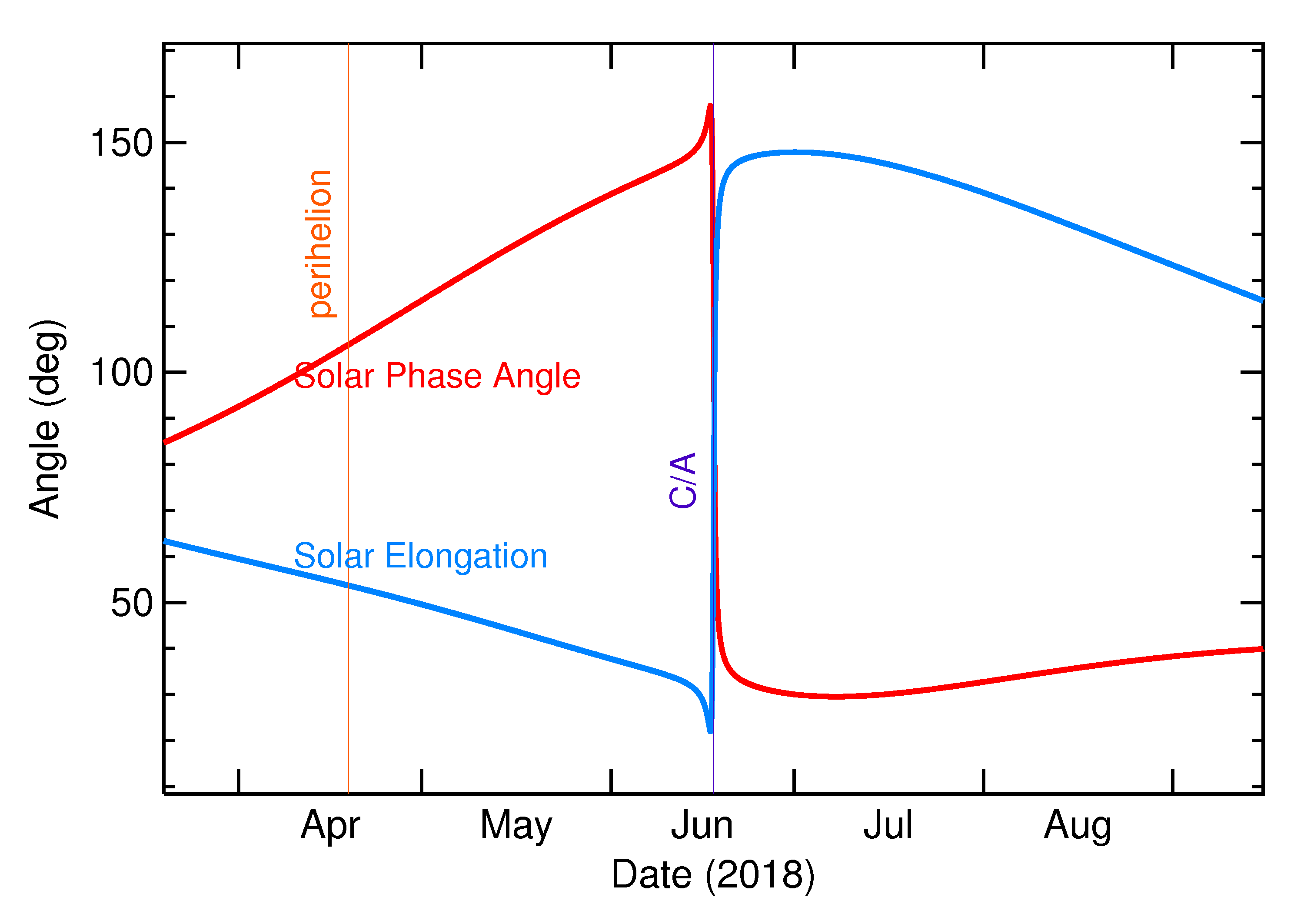 Solar Elongation and Solar Phase Angle of 2018 MZ4 in the months around closest approach