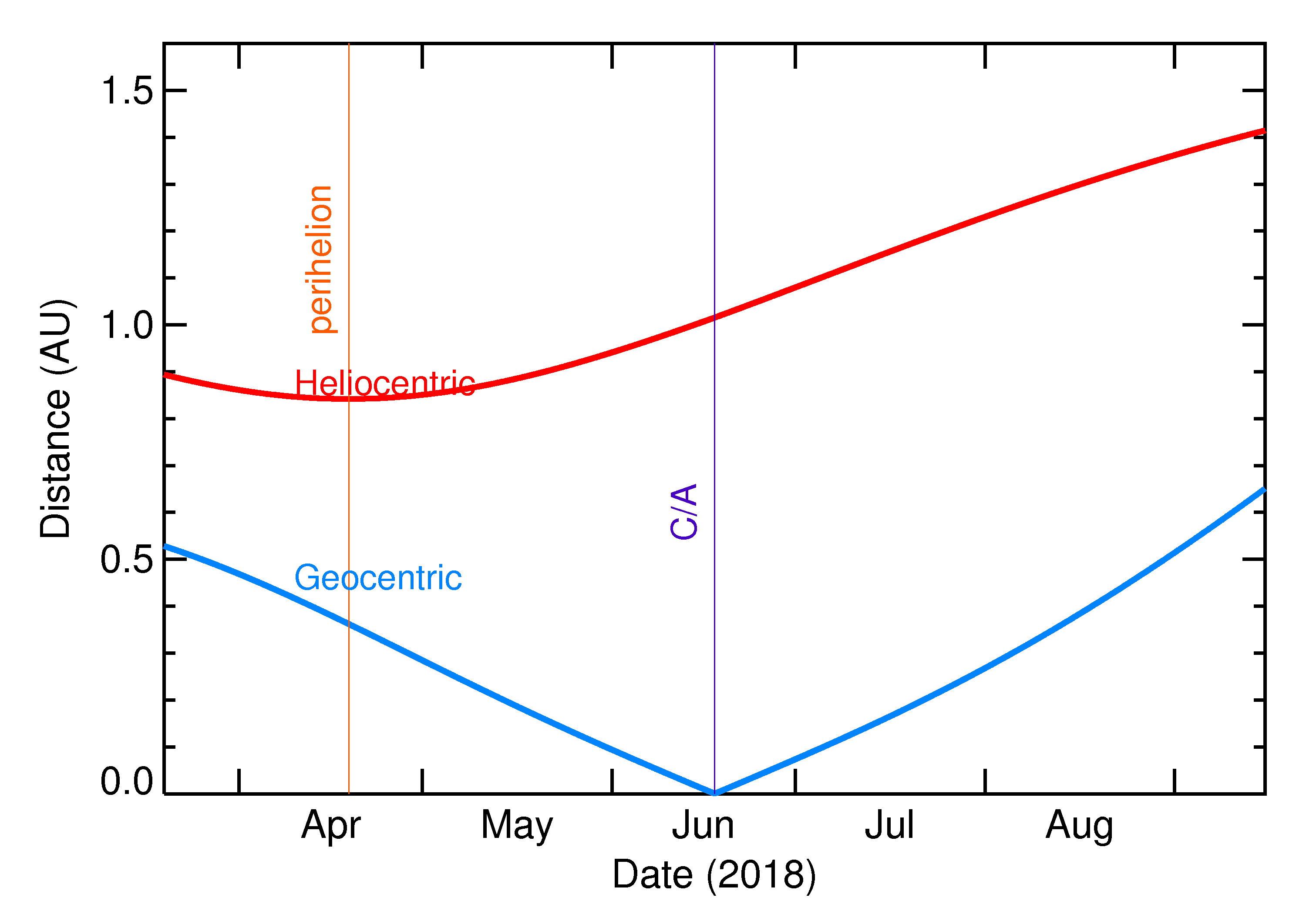 Heliocentric and Geocentric Distances of 2018 MZ4 in the months around closest approach