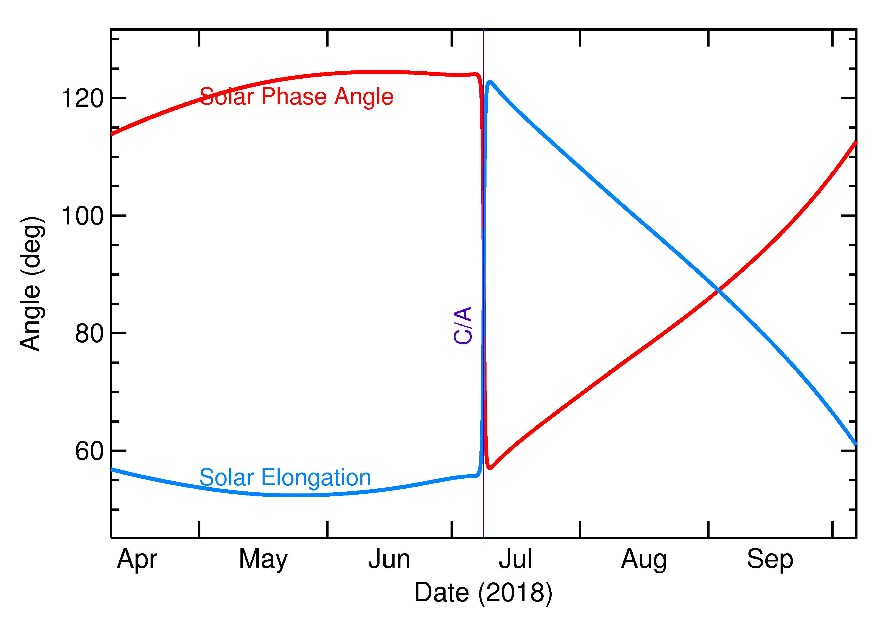 Solar Elongation and Solar Phase Angle of 2018 NX in the months around closest approach