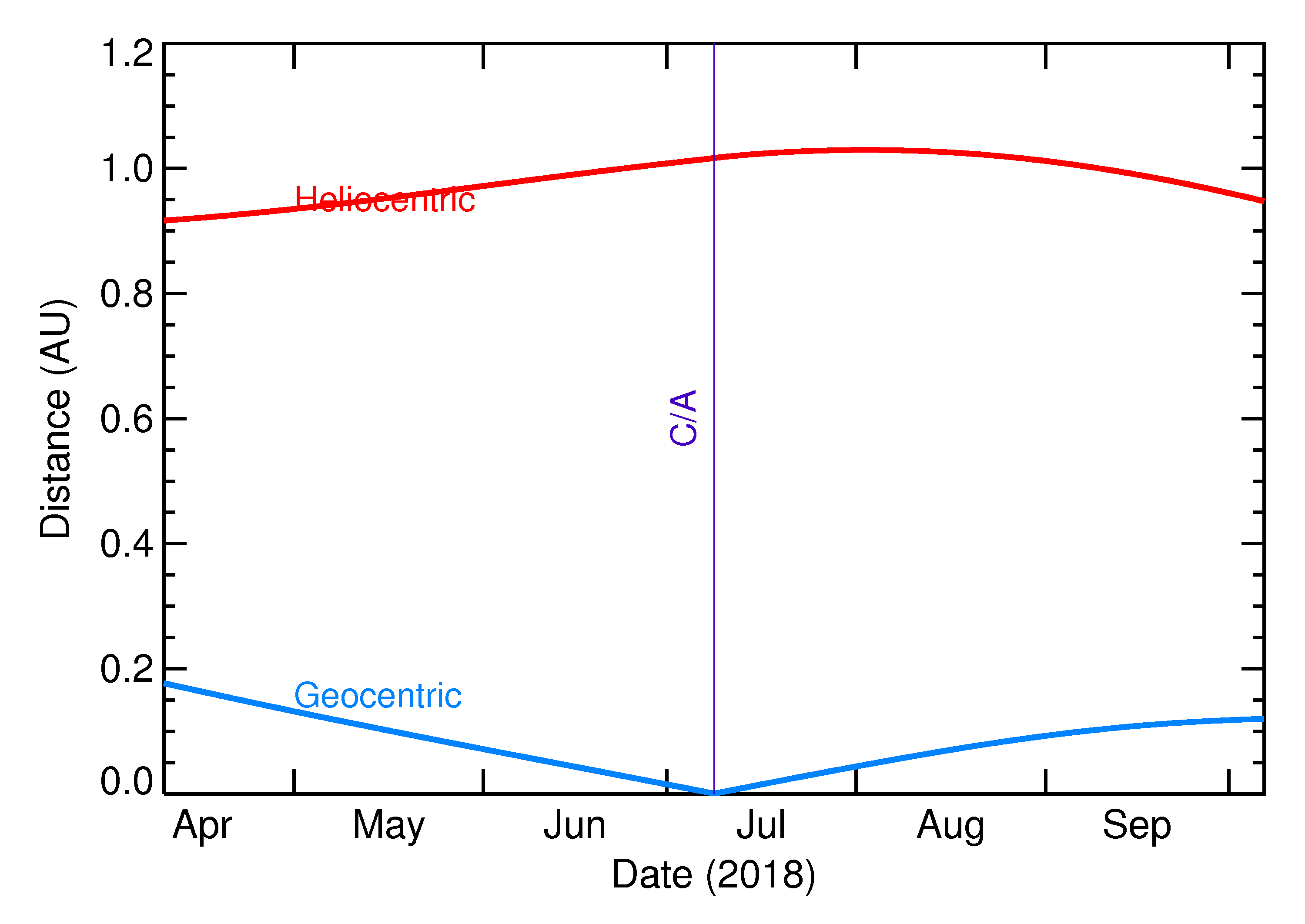 Heliocentric and Geocentric Distances of 2018 NX in the months around closest approach