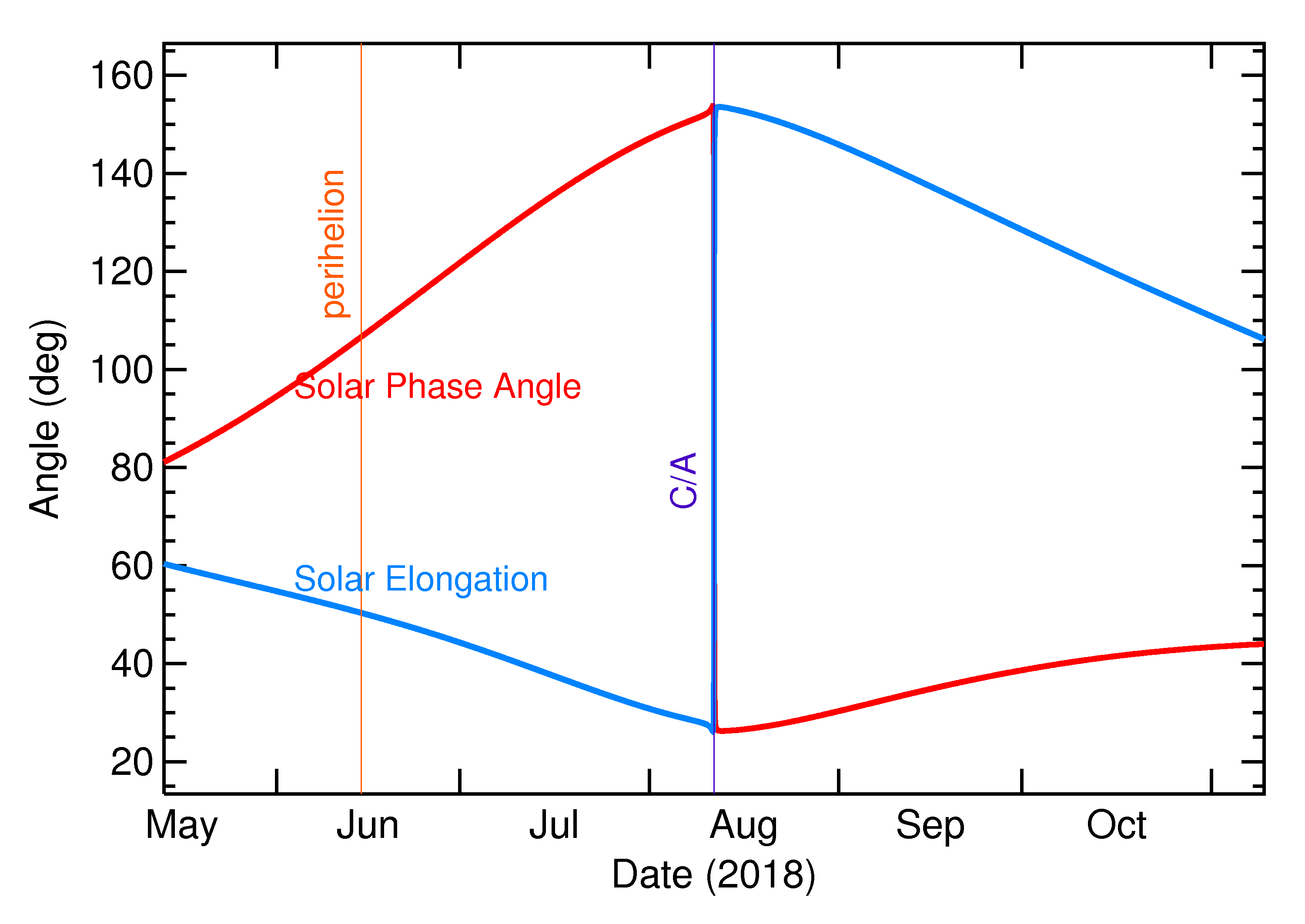Solar Elongation and Solar Phase Angle of 2018 PD20 in the months around closest approach