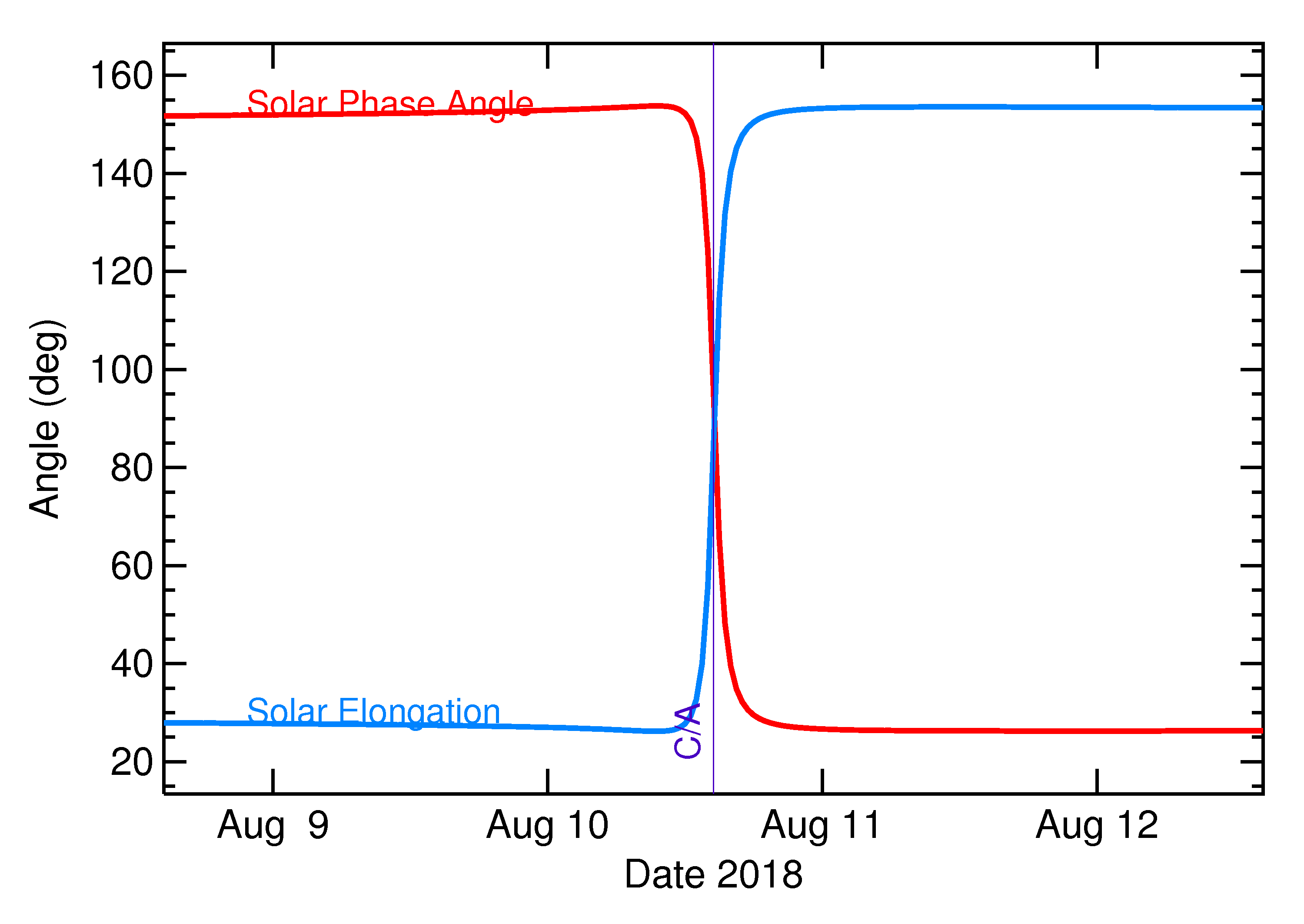 Solar Elongation and Solar Phase Angle of 2018 PD20 in the days around closest approach