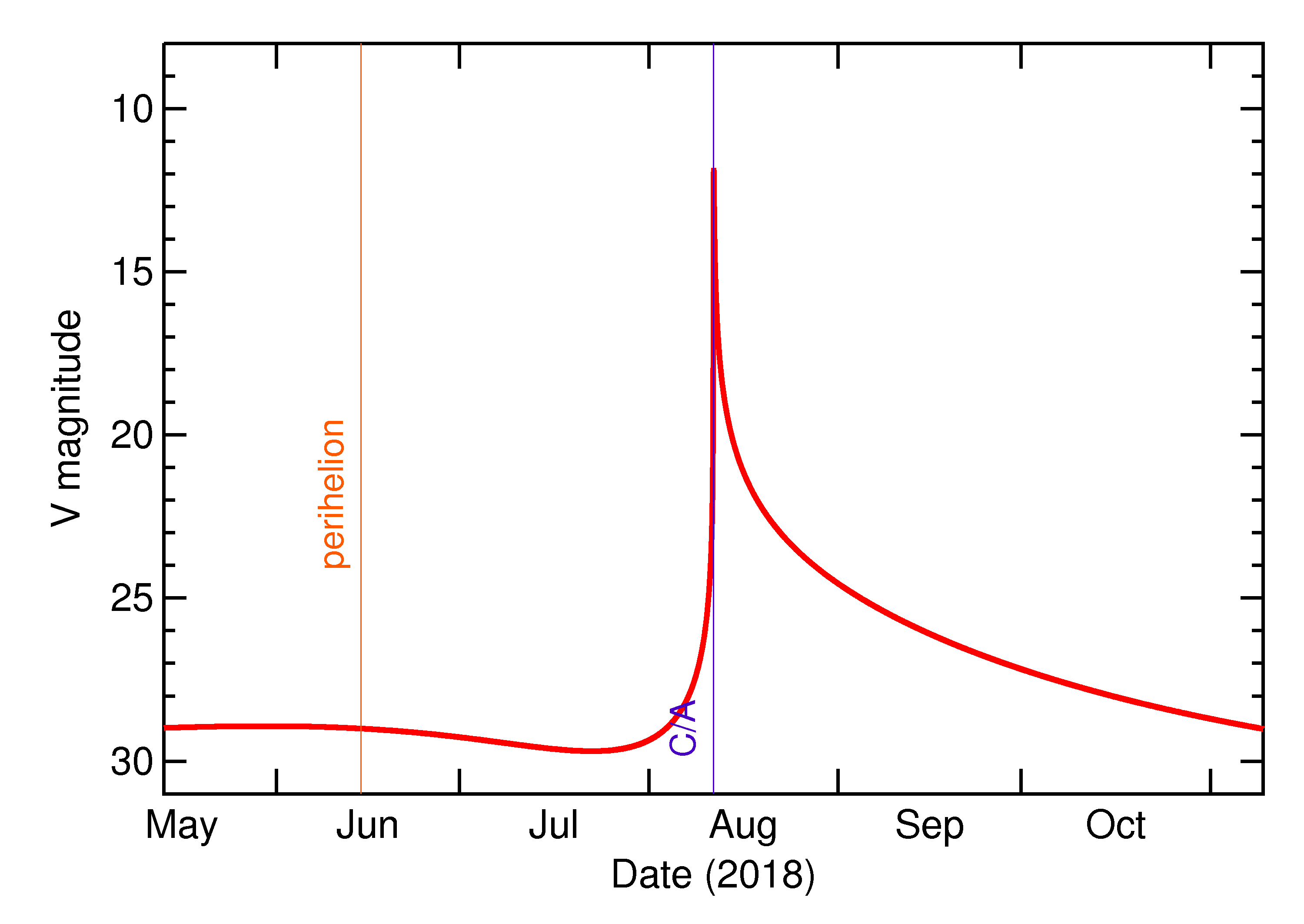 Predicted Brightness of 2018 PD20 in the months around closest approach