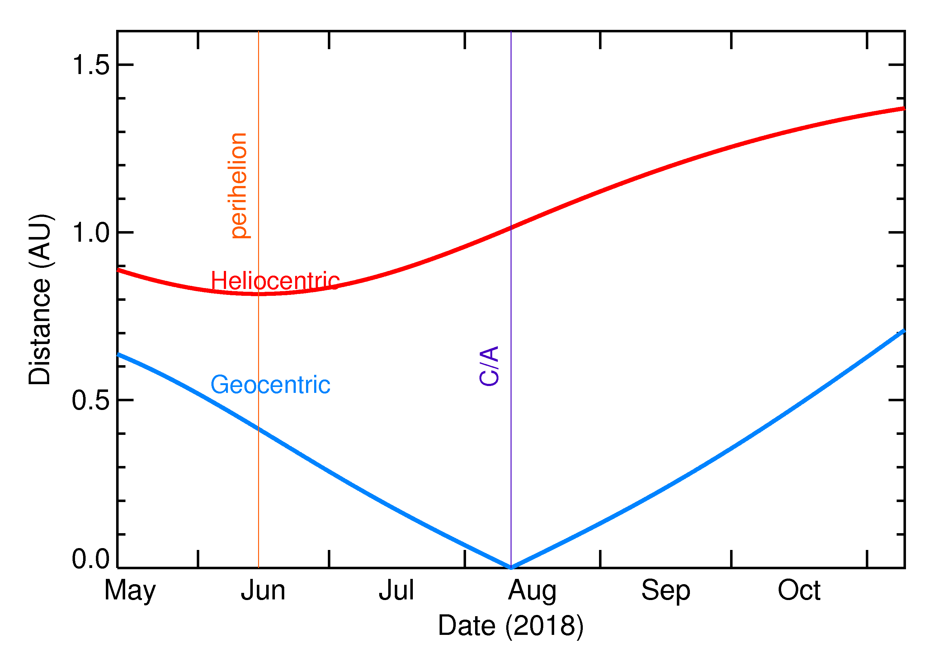 Heliocentric and Geocentric Distances of 2018 PD20 in the months around closest approach
