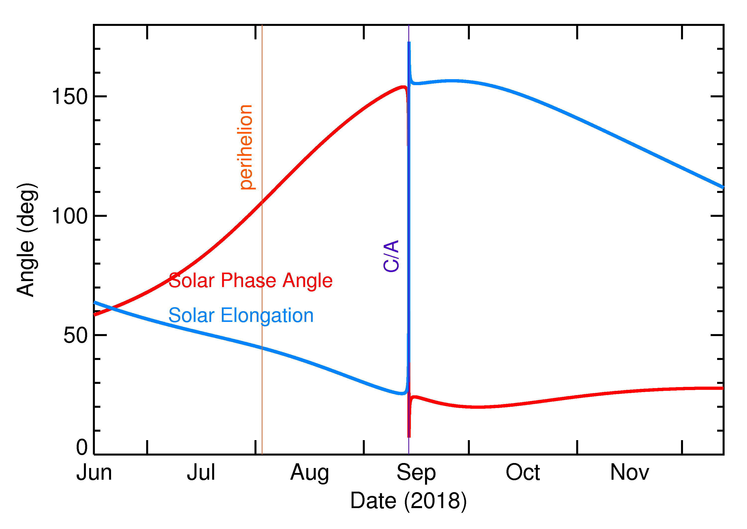 Solar Elongation and Solar Phase Angle of 2018 RZ5 in the months around closest approach