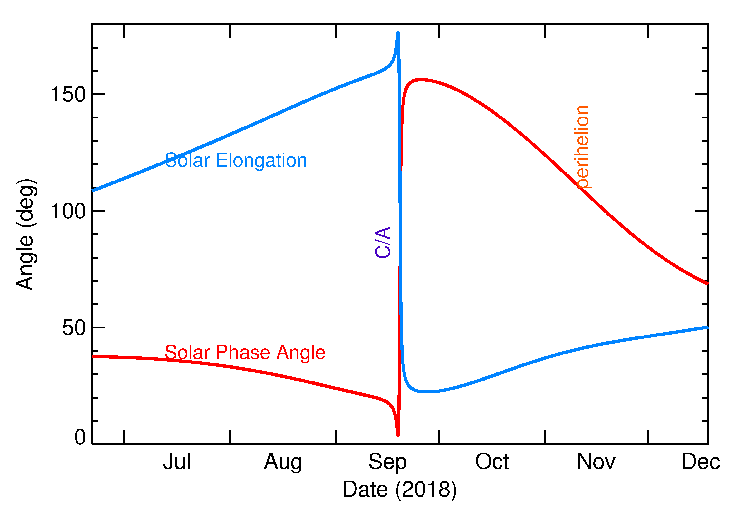 Solar Elongation and Solar Phase Angle of 2018 SC in the months around closest approach