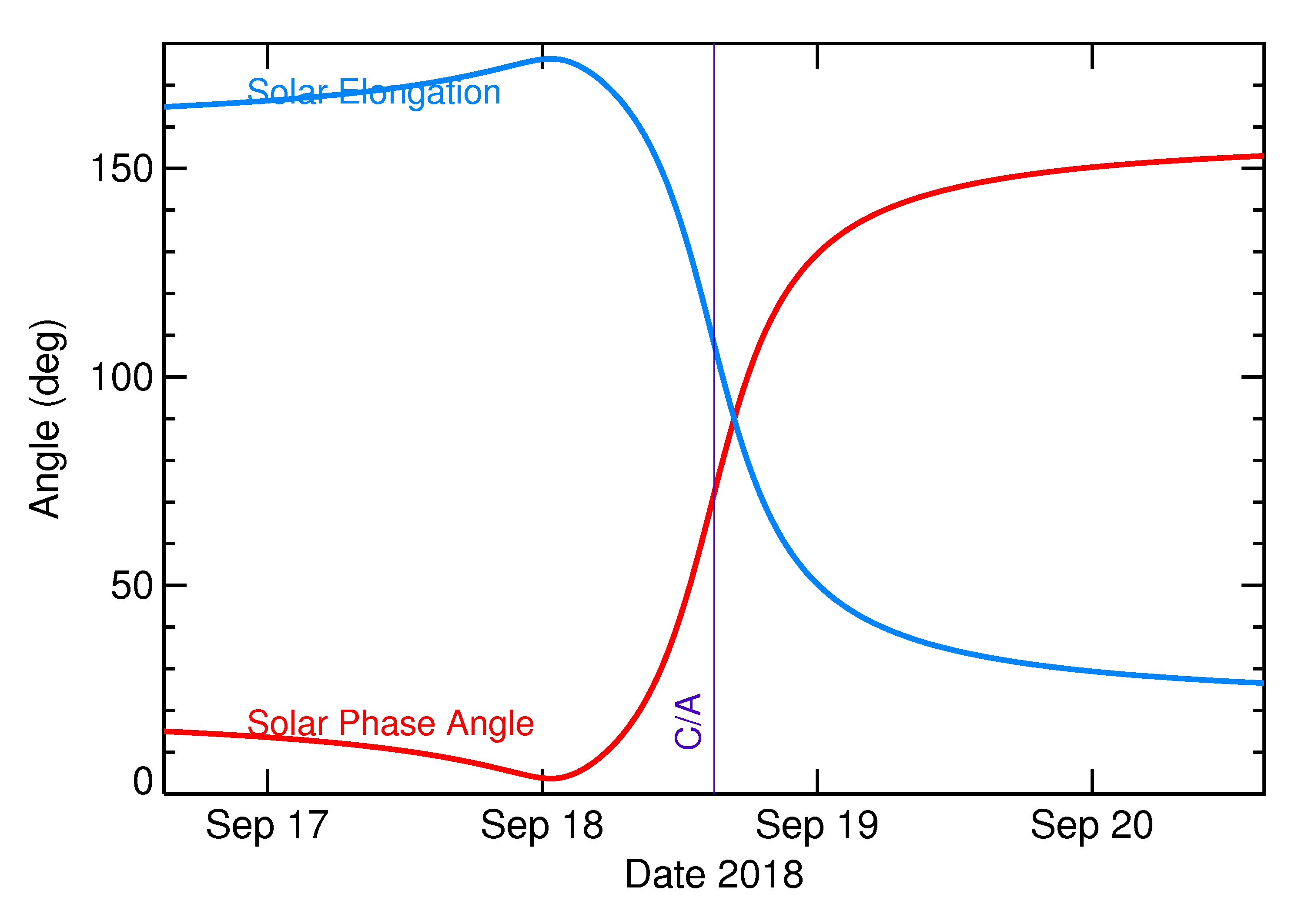 Solar Elongation and Solar Phase Angle of 2018 SC in the days around closest approach