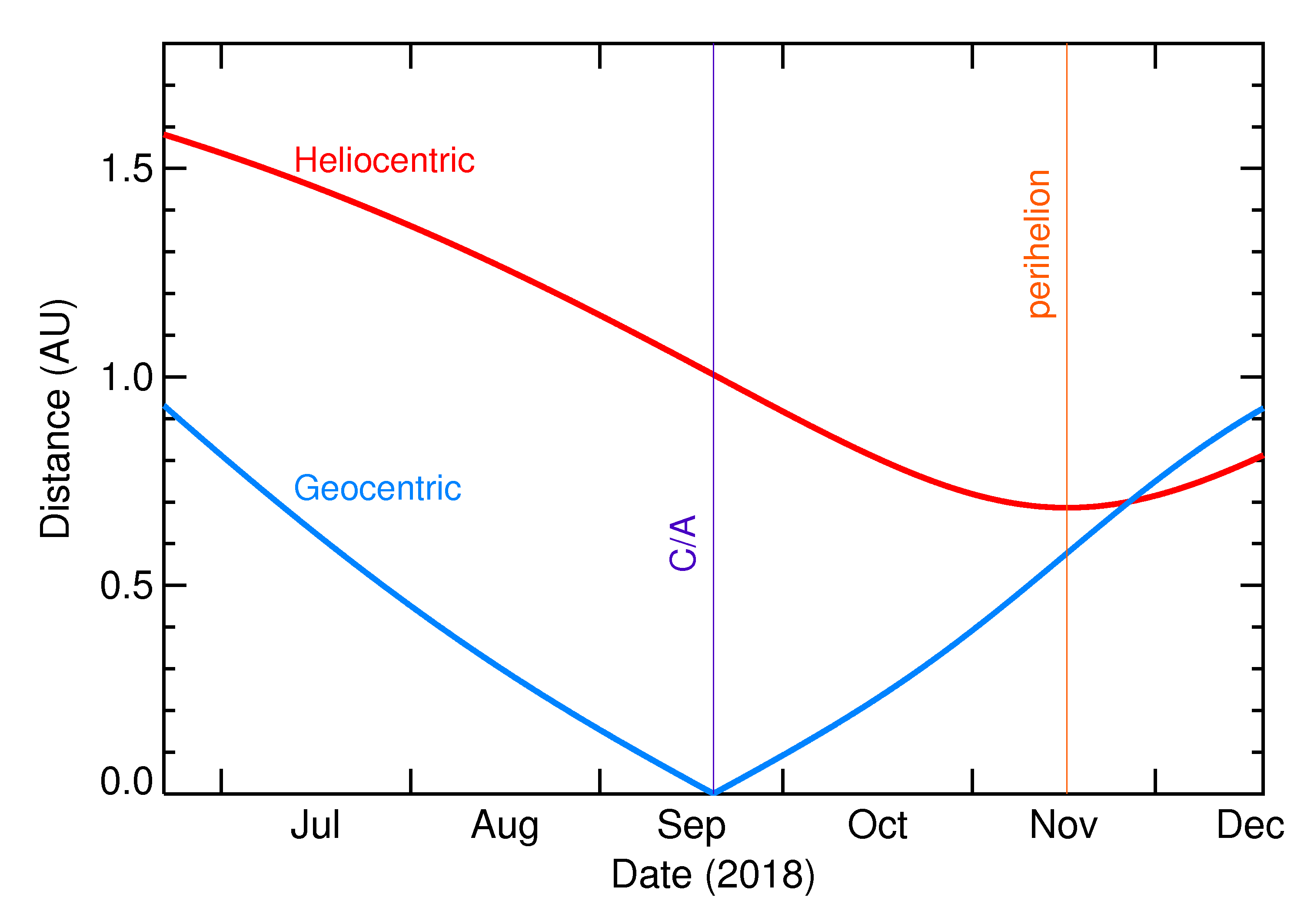 Heliocentric and Geocentric Distances of 2018 SC in the months around closest approach