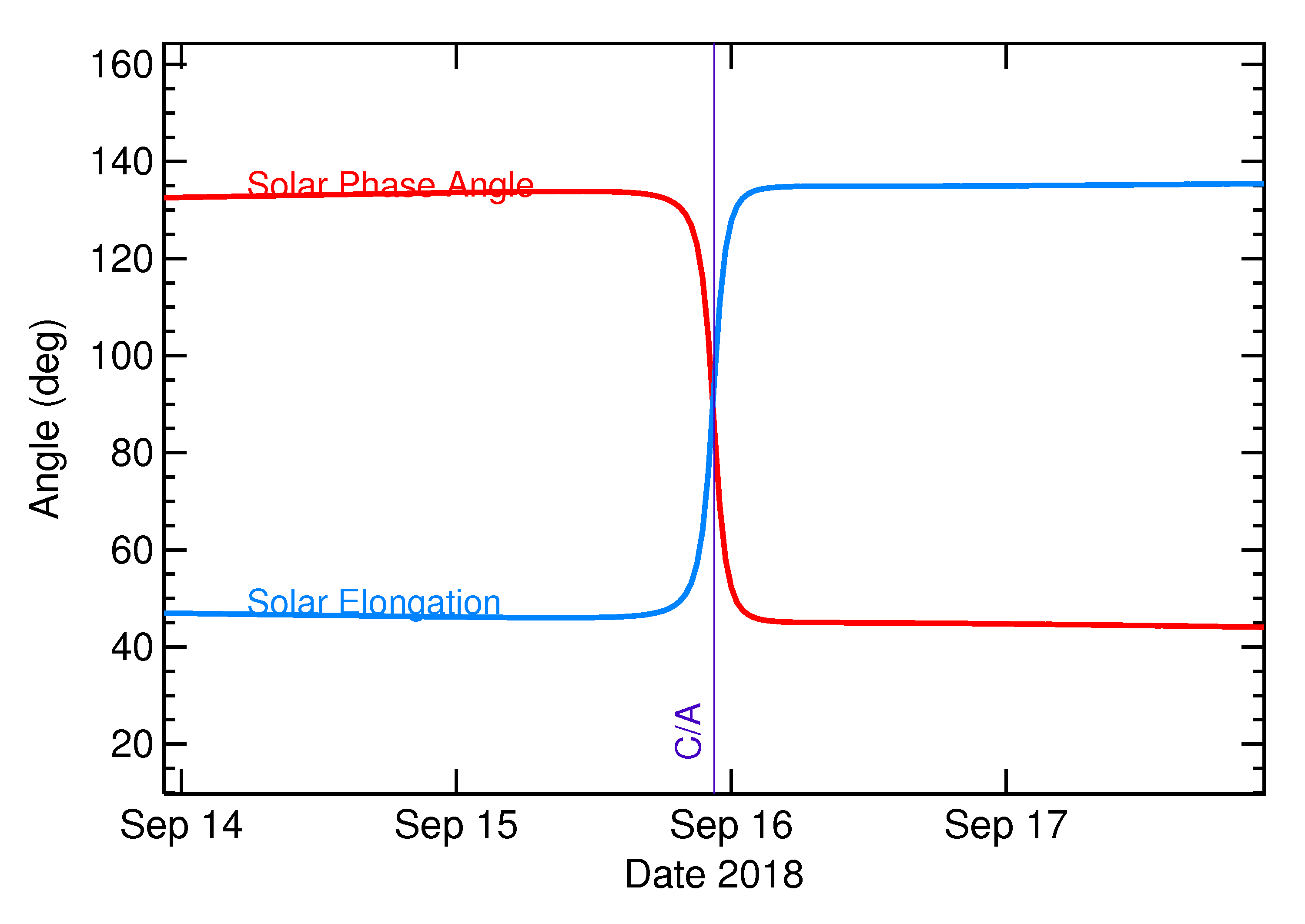 Solar Elongation and Solar Phase Angle of 2018 SM in the days around closest approach