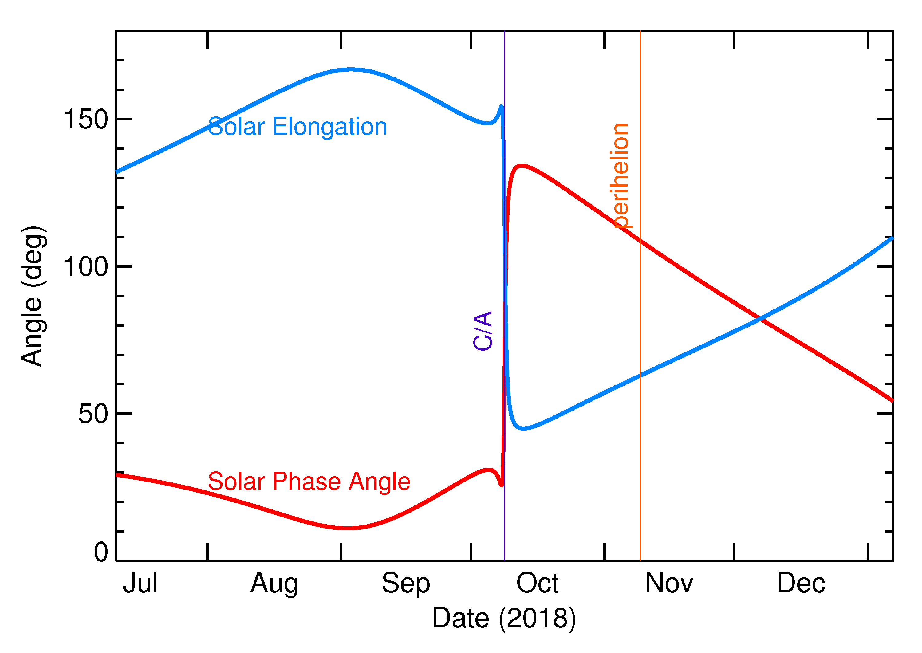 Solar Elongation and Solar Phase Angle of 2018 TV in the months around closest approach