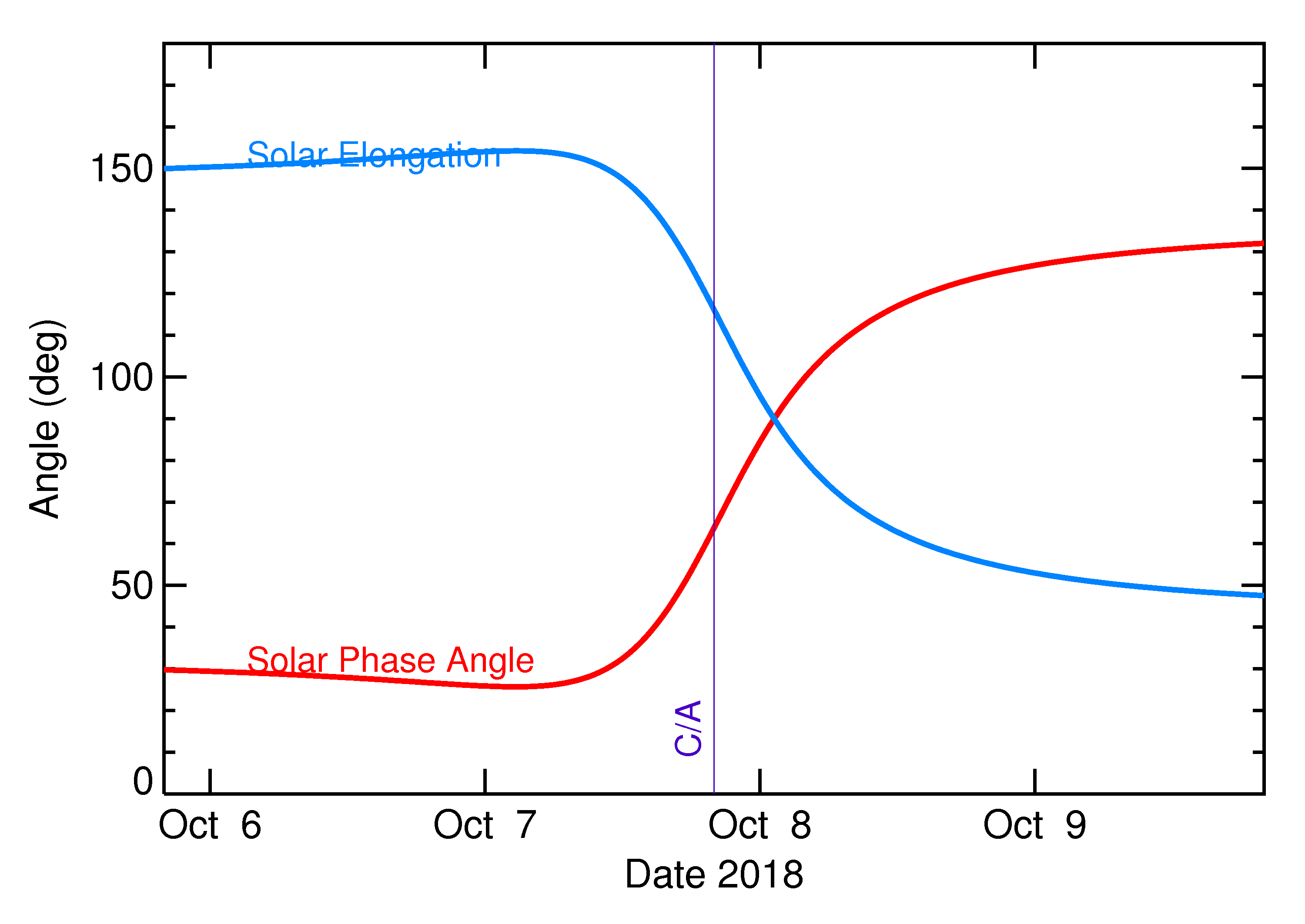 Solar Elongation and Solar Phase Angle of 2018 TV in the days around closest approach