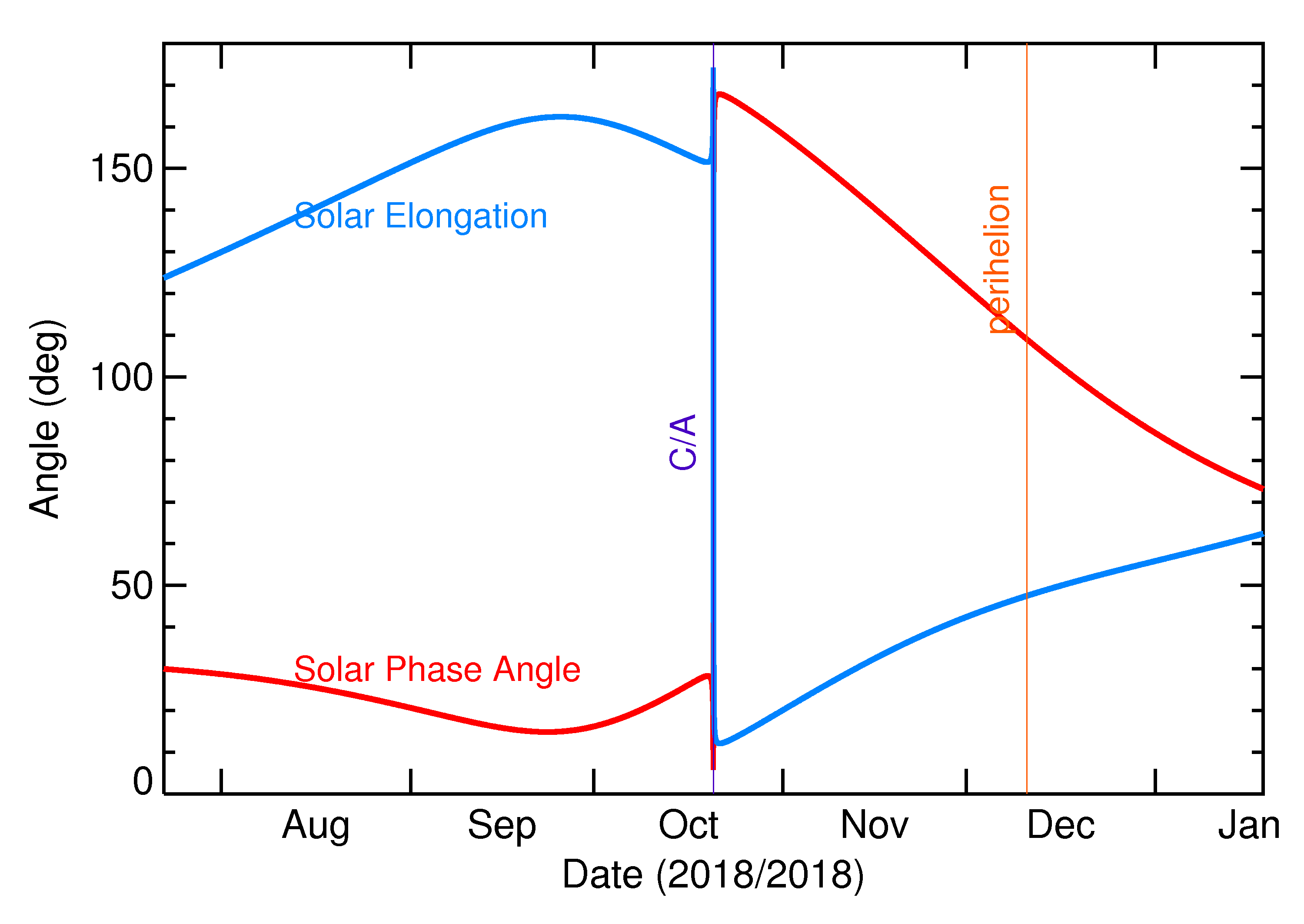 Solar Elongation and Solar Phase Angle of 2018 UA in the months around closest approach