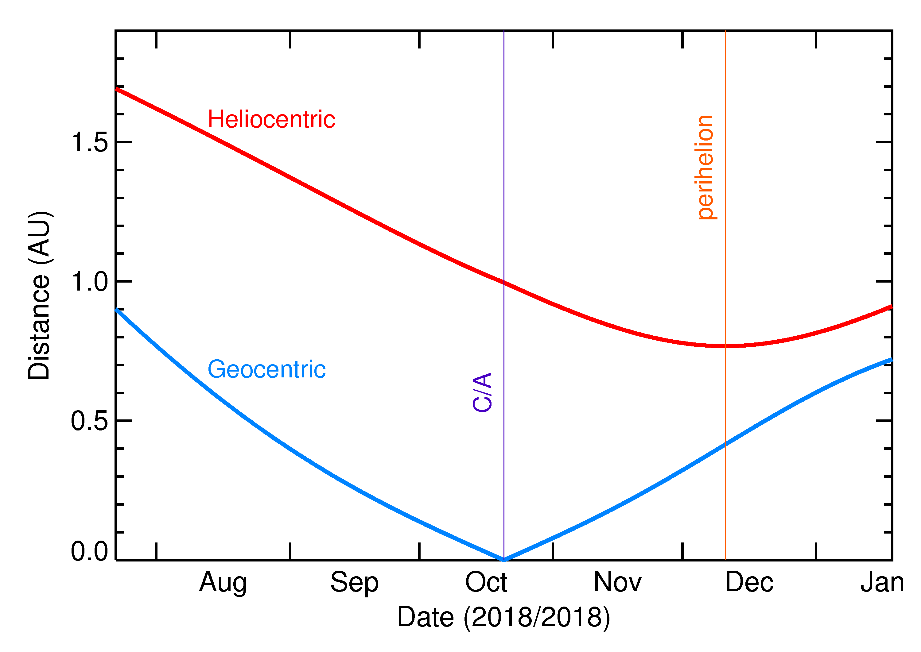 Heliocentric and Geocentric Distances of 2018 UA in the months around closest approach