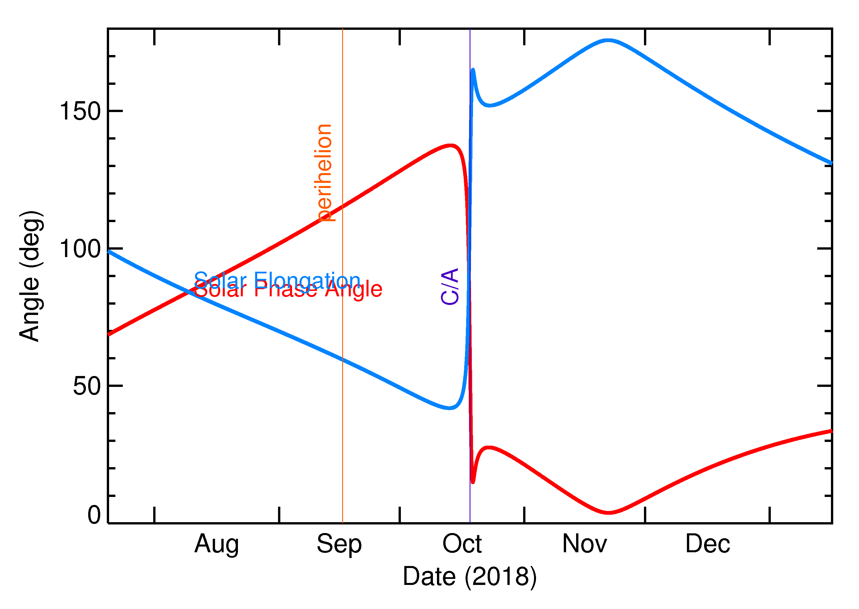 Solar Elongation and Solar Phase Angle of 2018 UL in the months around closest approach