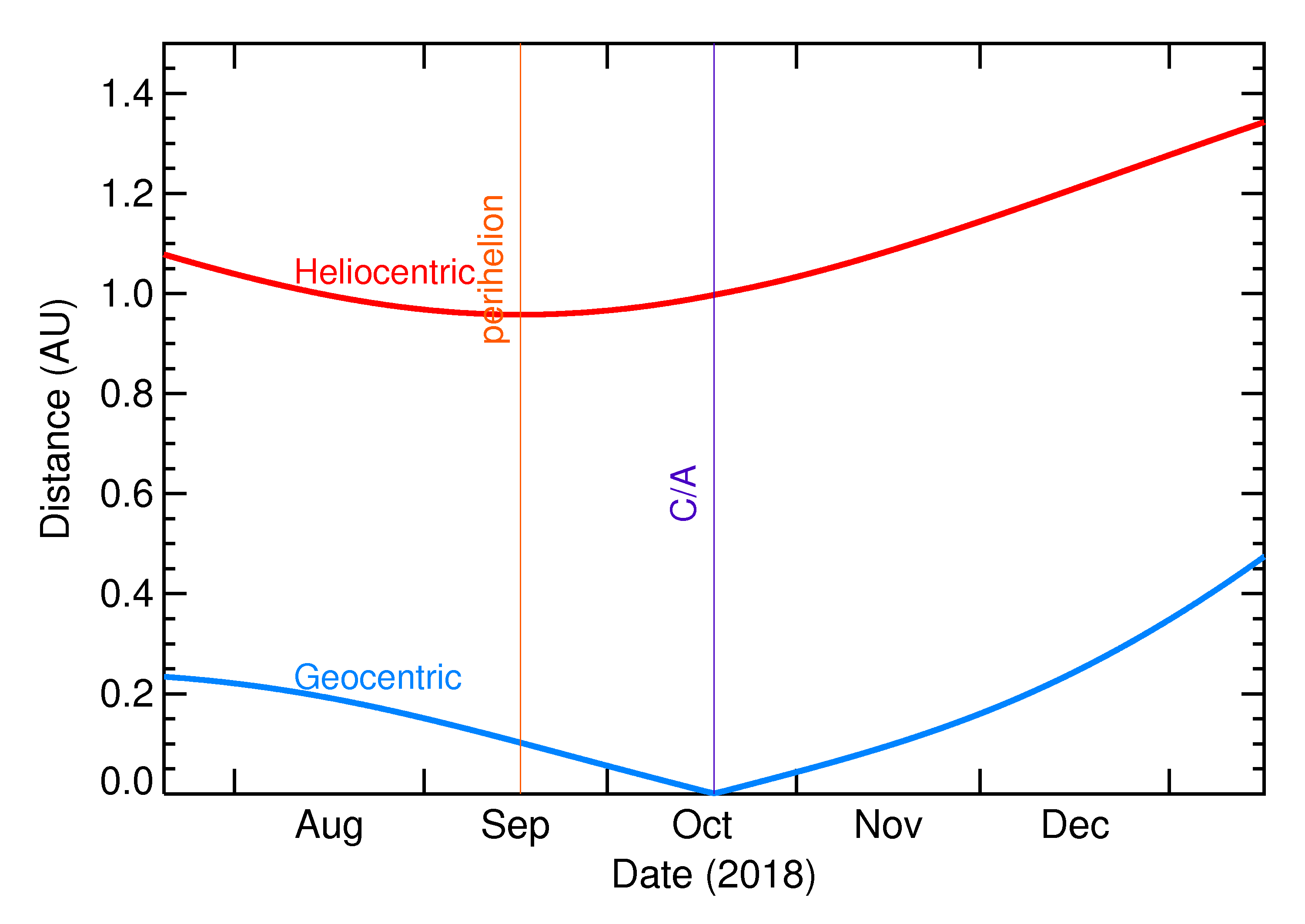 Heliocentric and Geocentric Distances of 2018 UL in the months around closest approach