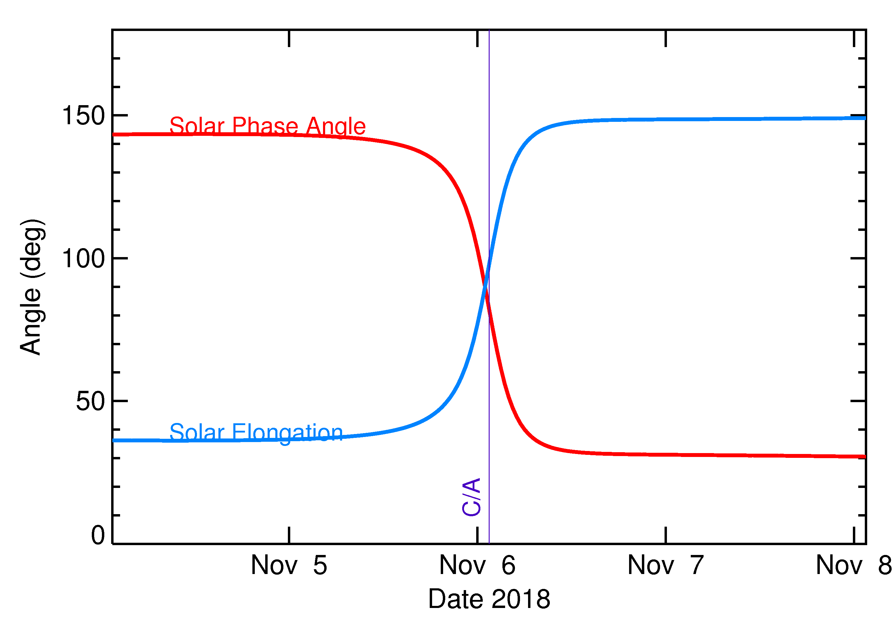 Solar Elongation and Solar Phase Angle of 2018 VO5 in the days around closest approach