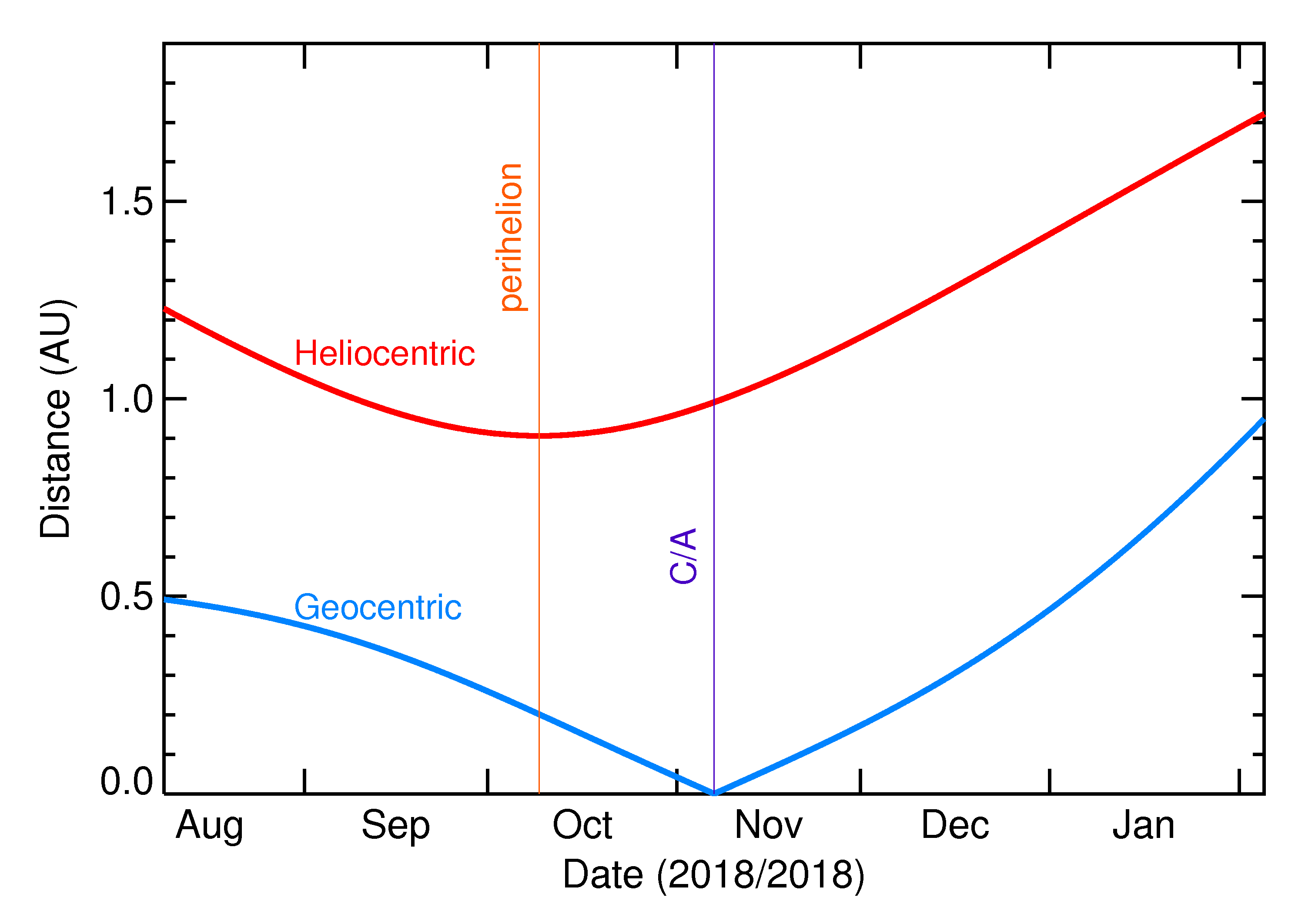 Heliocentric and Geocentric Distances of 2018 VO5 in the months around closest approach