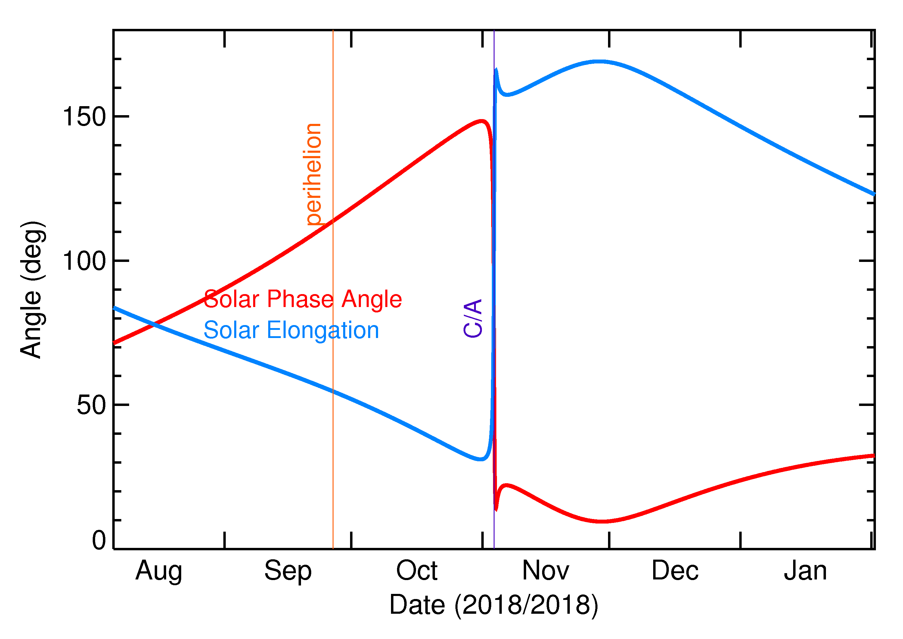 Solar Elongation and Solar Phase Angle of 2018 VP1 in the months around closest approach