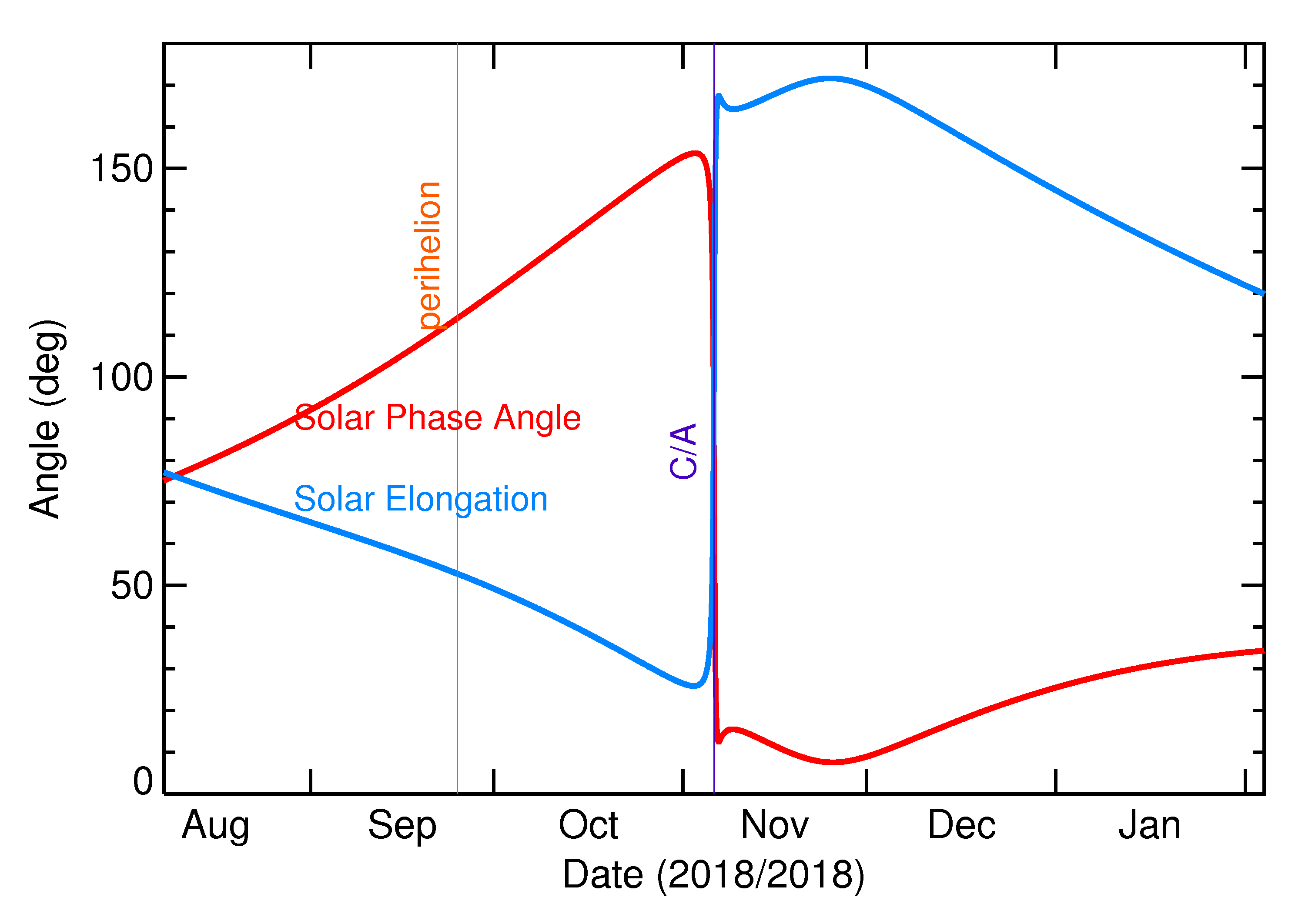 Solar Elongation and Solar Phase Angle of 2018 VT5 in the months around closest approach