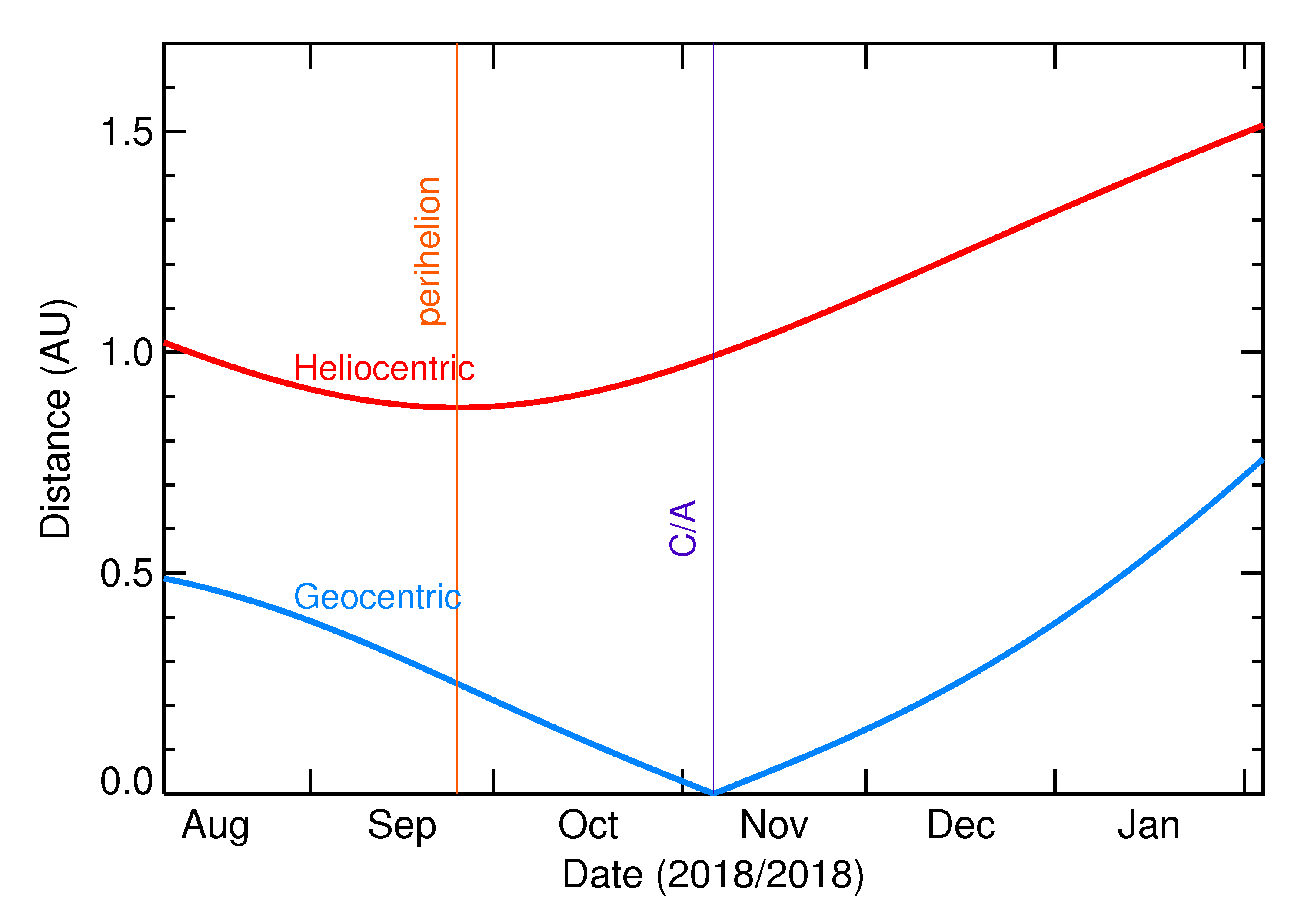 Heliocentric and Geocentric Distances of 2018 VT5 in the months around closest approach