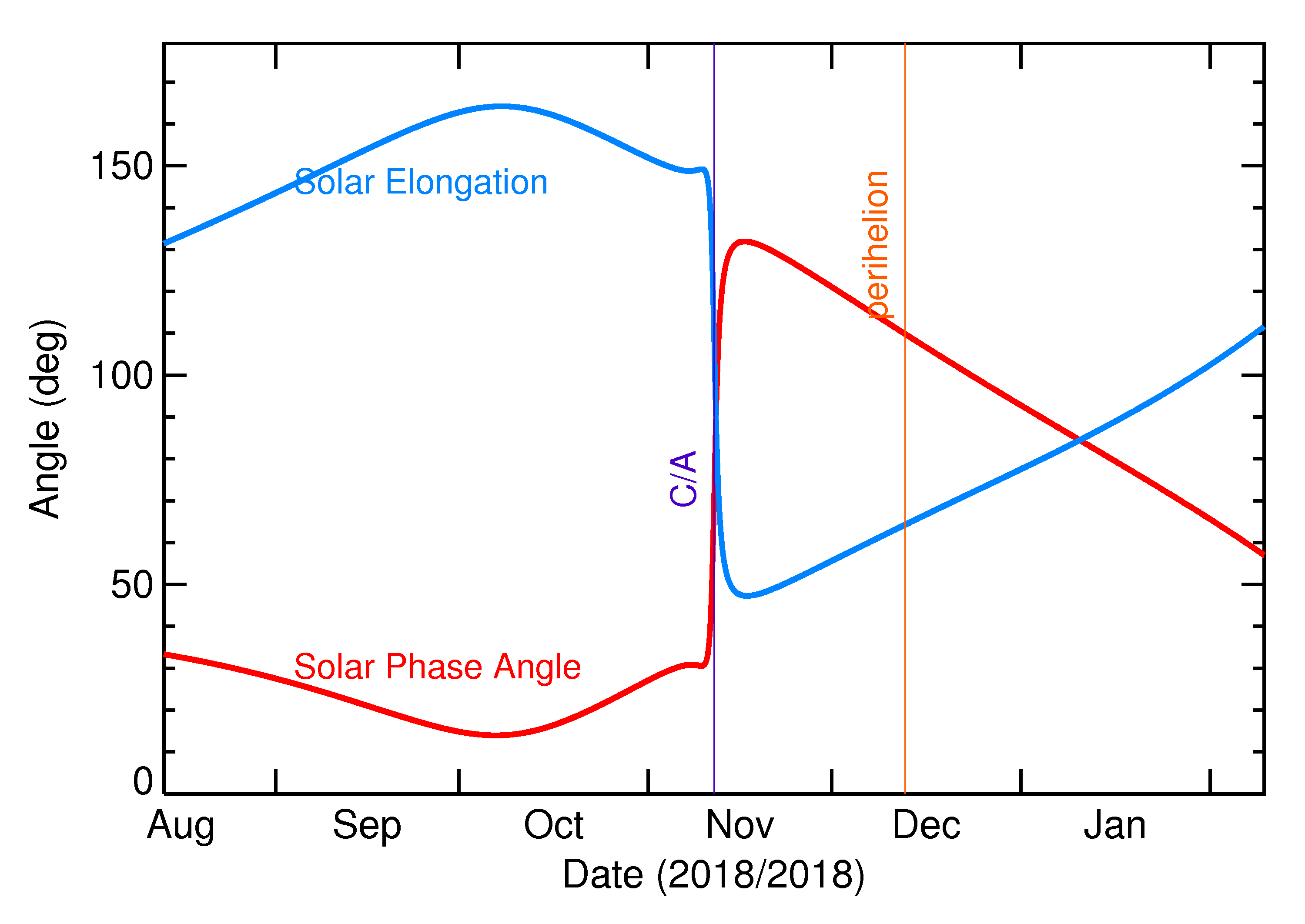 Solar Elongation and Solar Phase Angle of 2018 VX1 in the months around closest approach