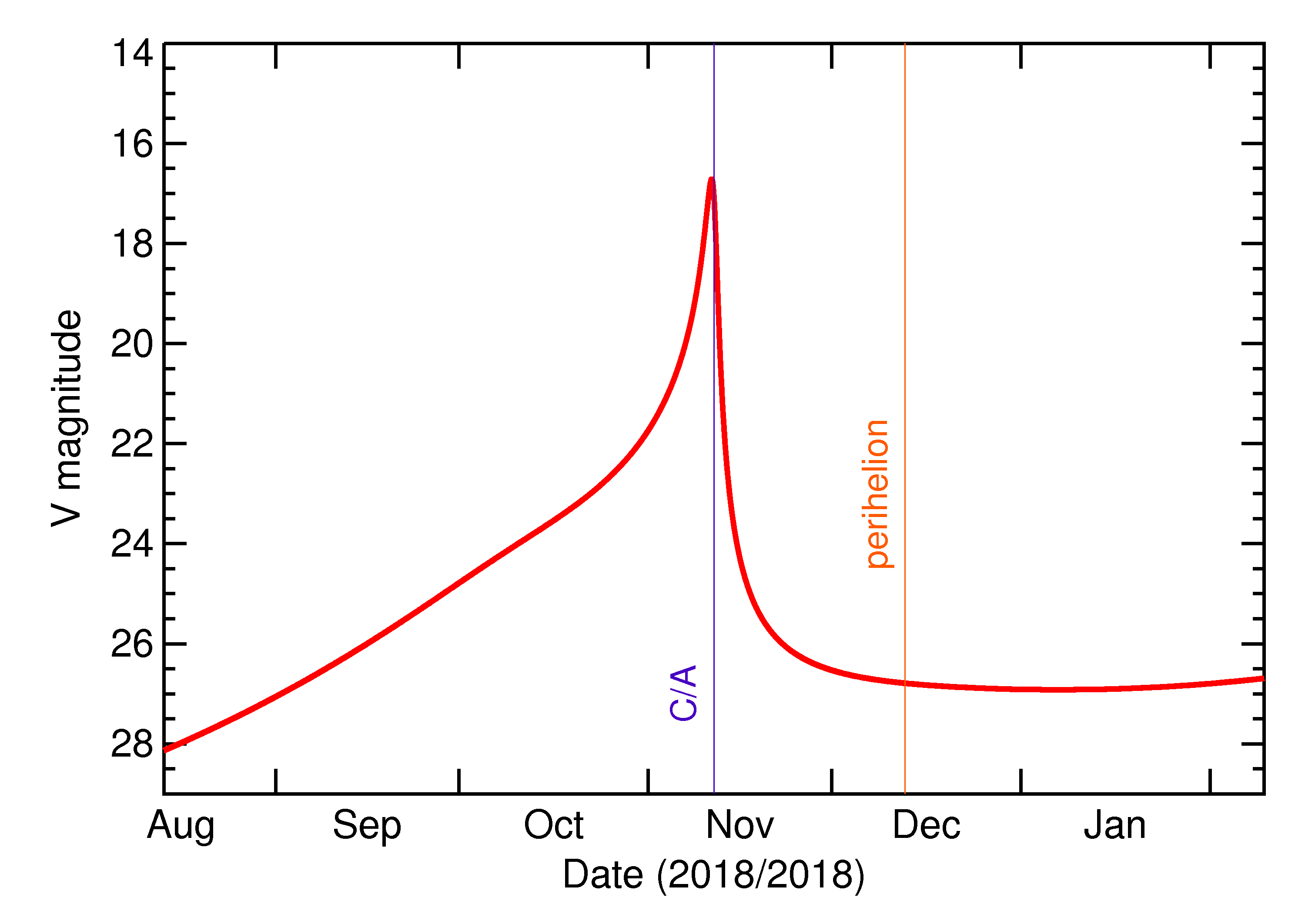 Predicted Brightness of 2018 VX1 in the months around closest approach