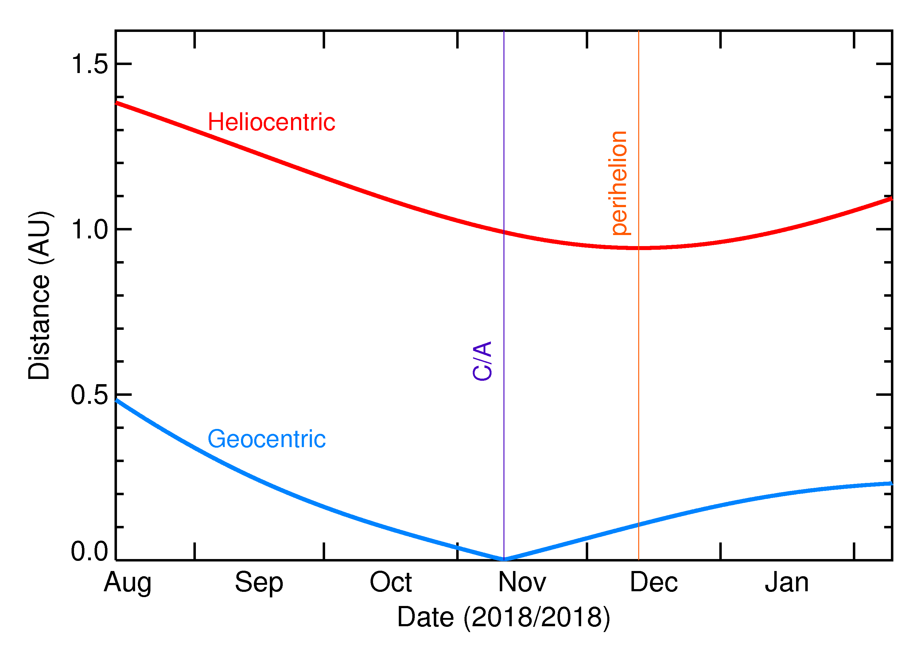 Heliocentric and Geocentric Distances of 2018 VX1 in the months around closest approach
