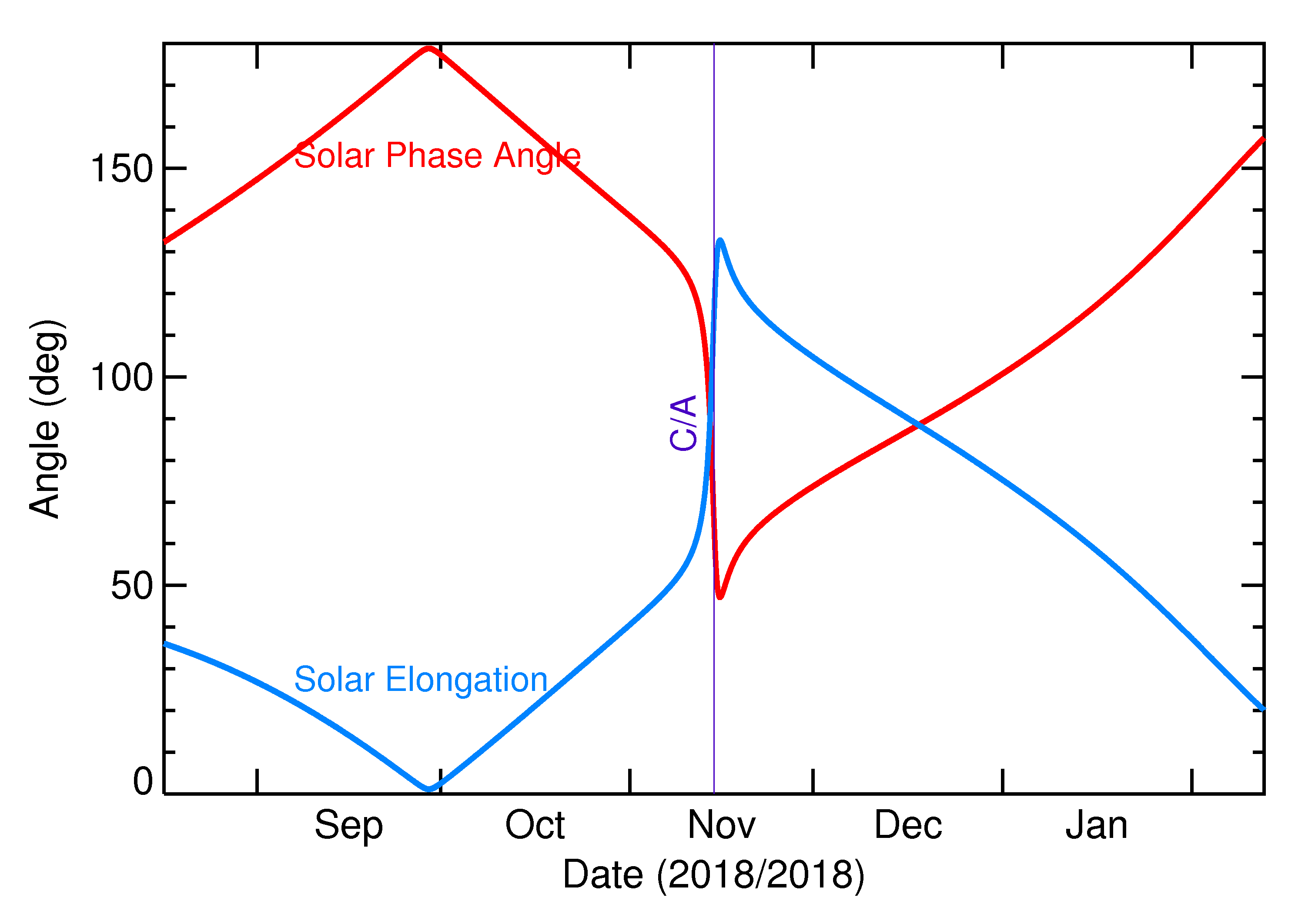 Solar Elongation and Solar Phase Angle of 2018 WA1 in the months around closest approach