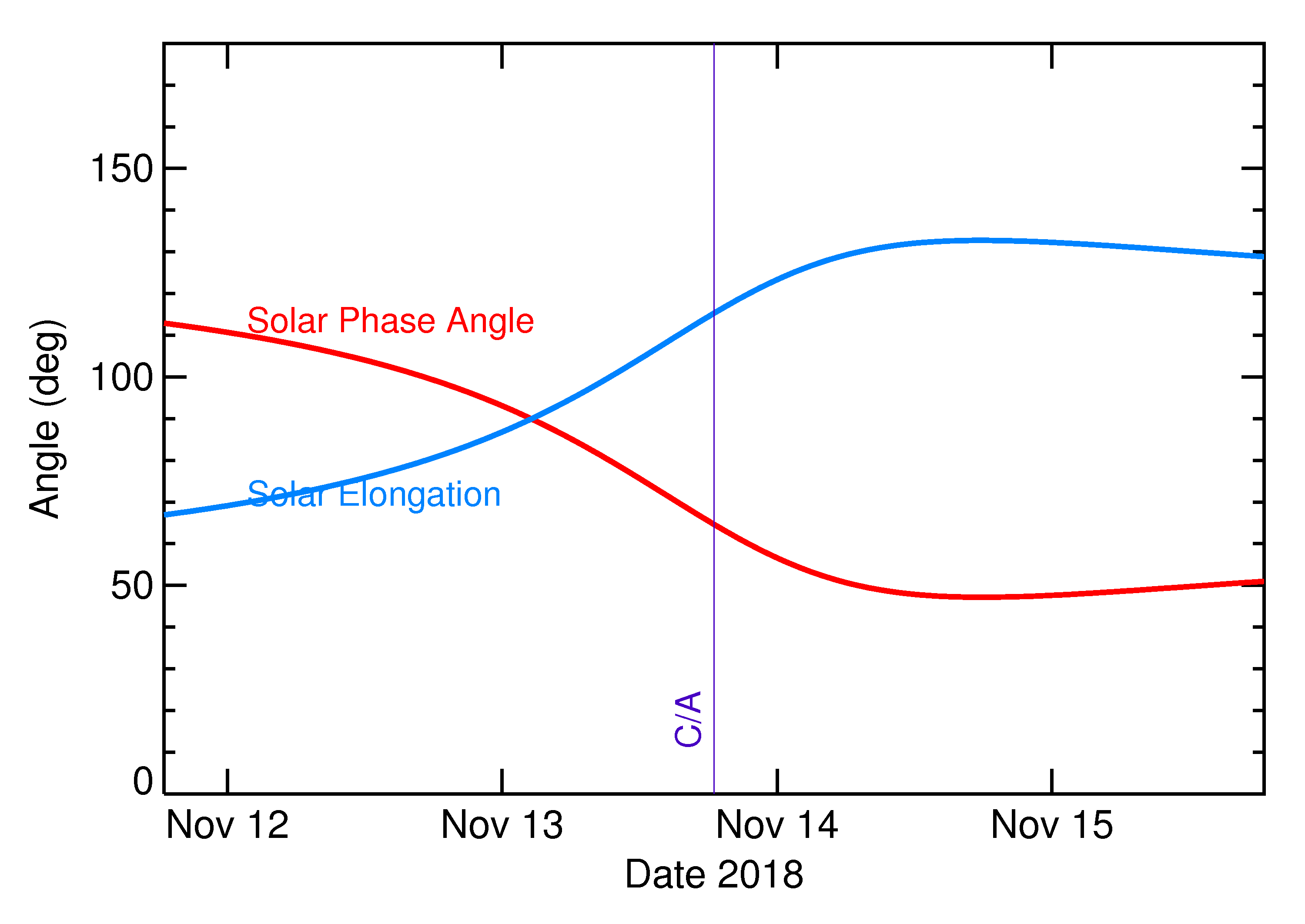 Solar Elongation and Solar Phase Angle of 2018 WA1 in the days around closest approach