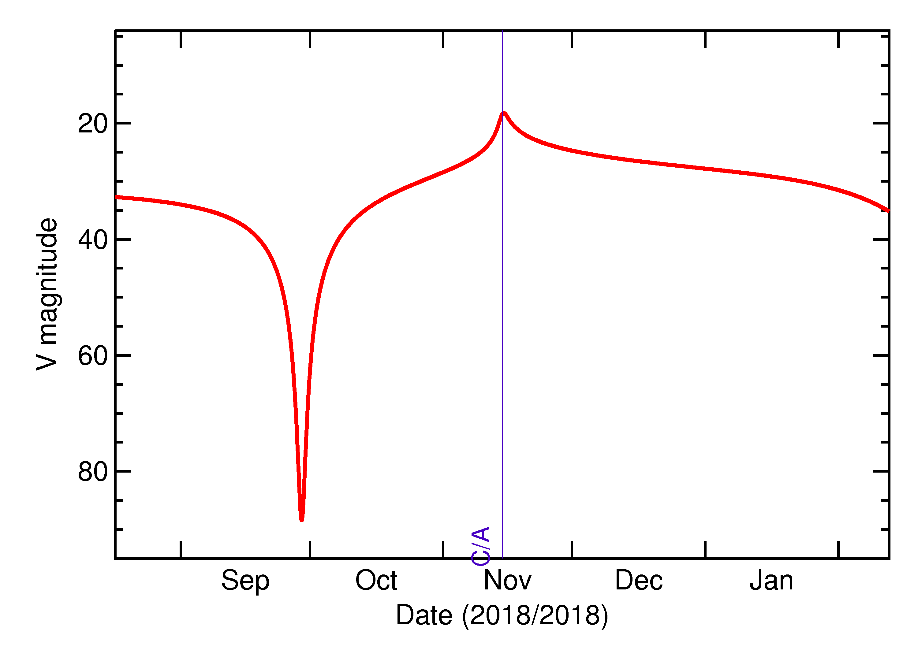 Predicted Brightness of 2018 WA1 in the months around closest approach