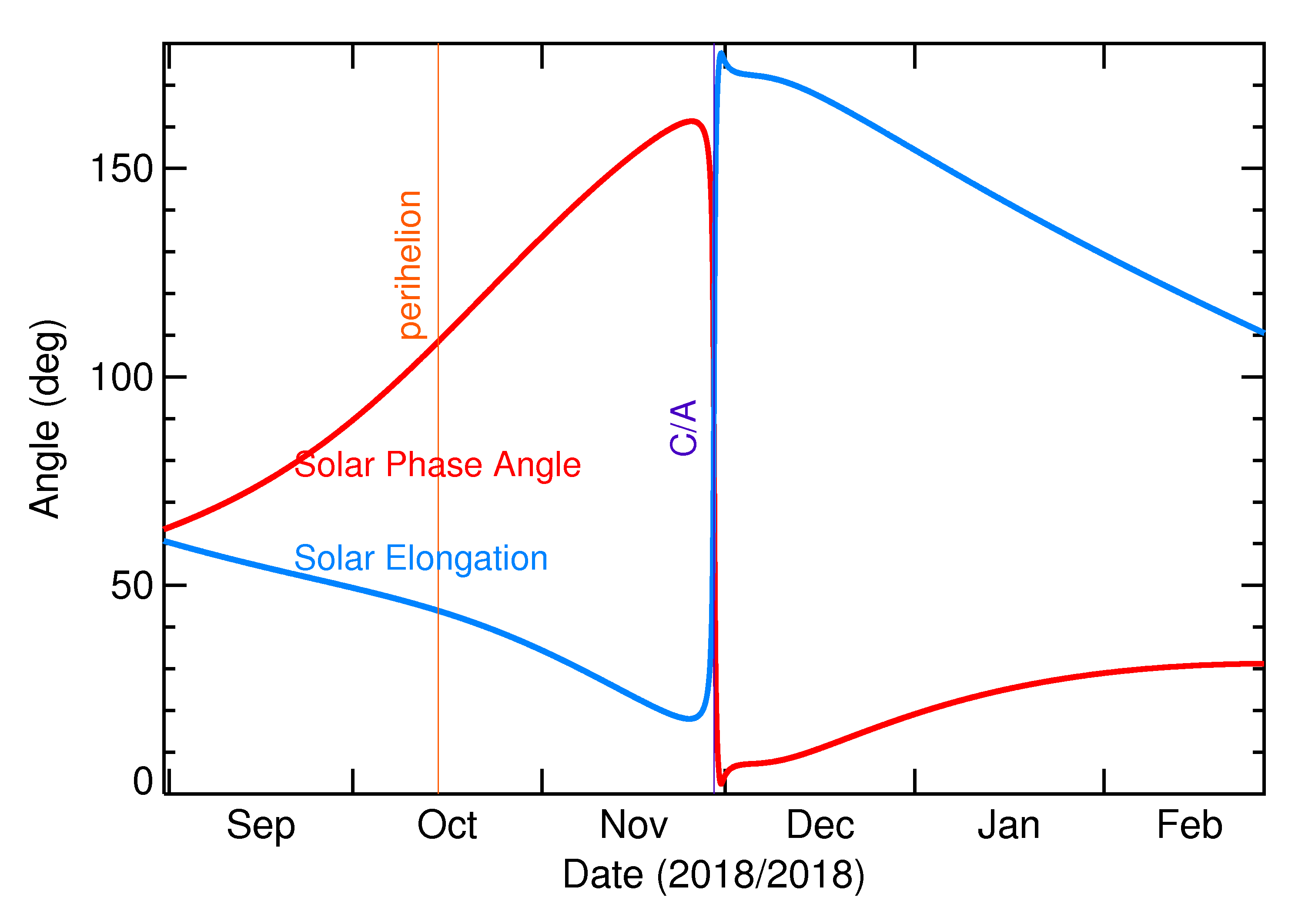 Solar Elongation and Solar Phase Angle of 2018 WA3 in the months around closest approach